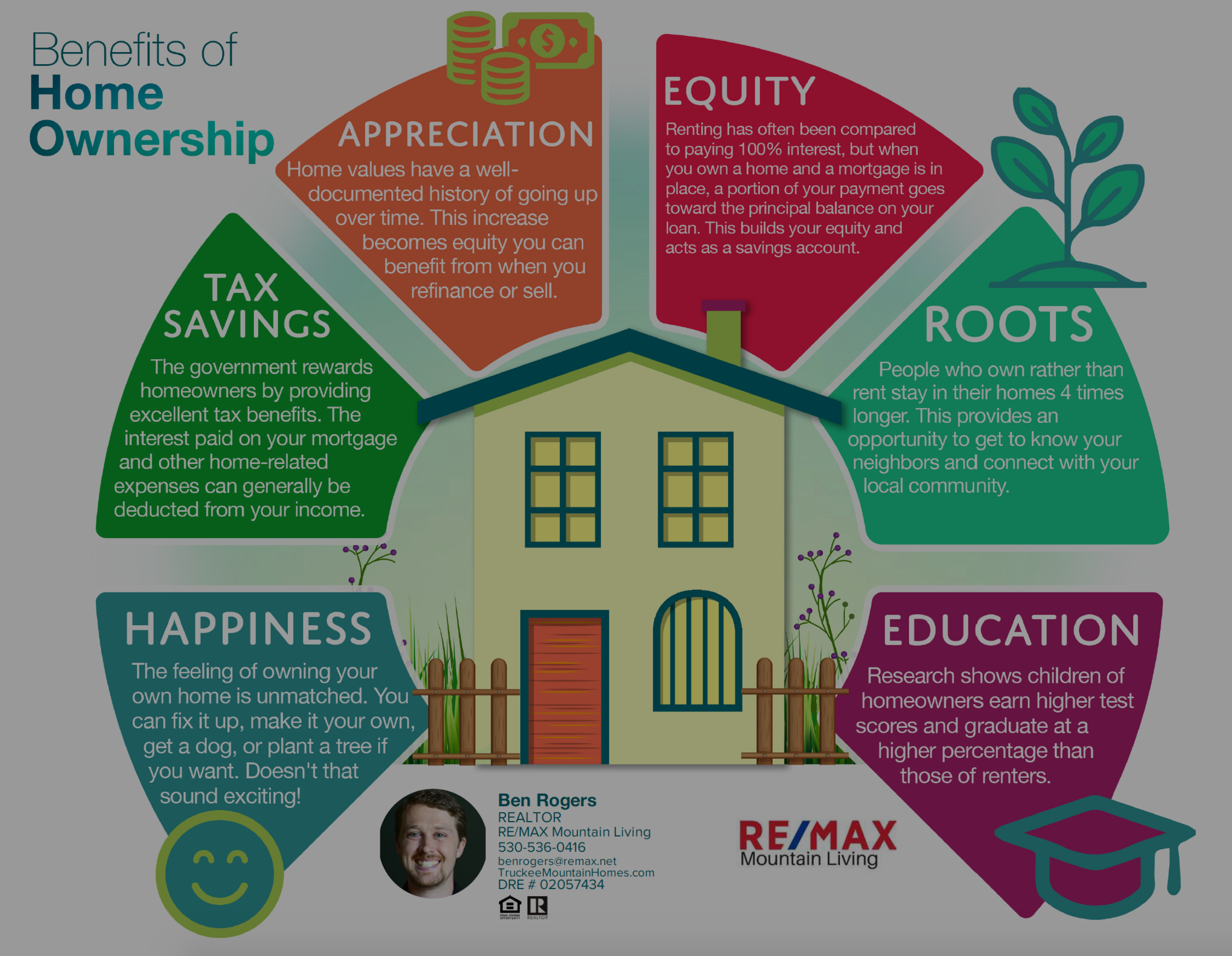 Benefits of Homeownership – Infographic
