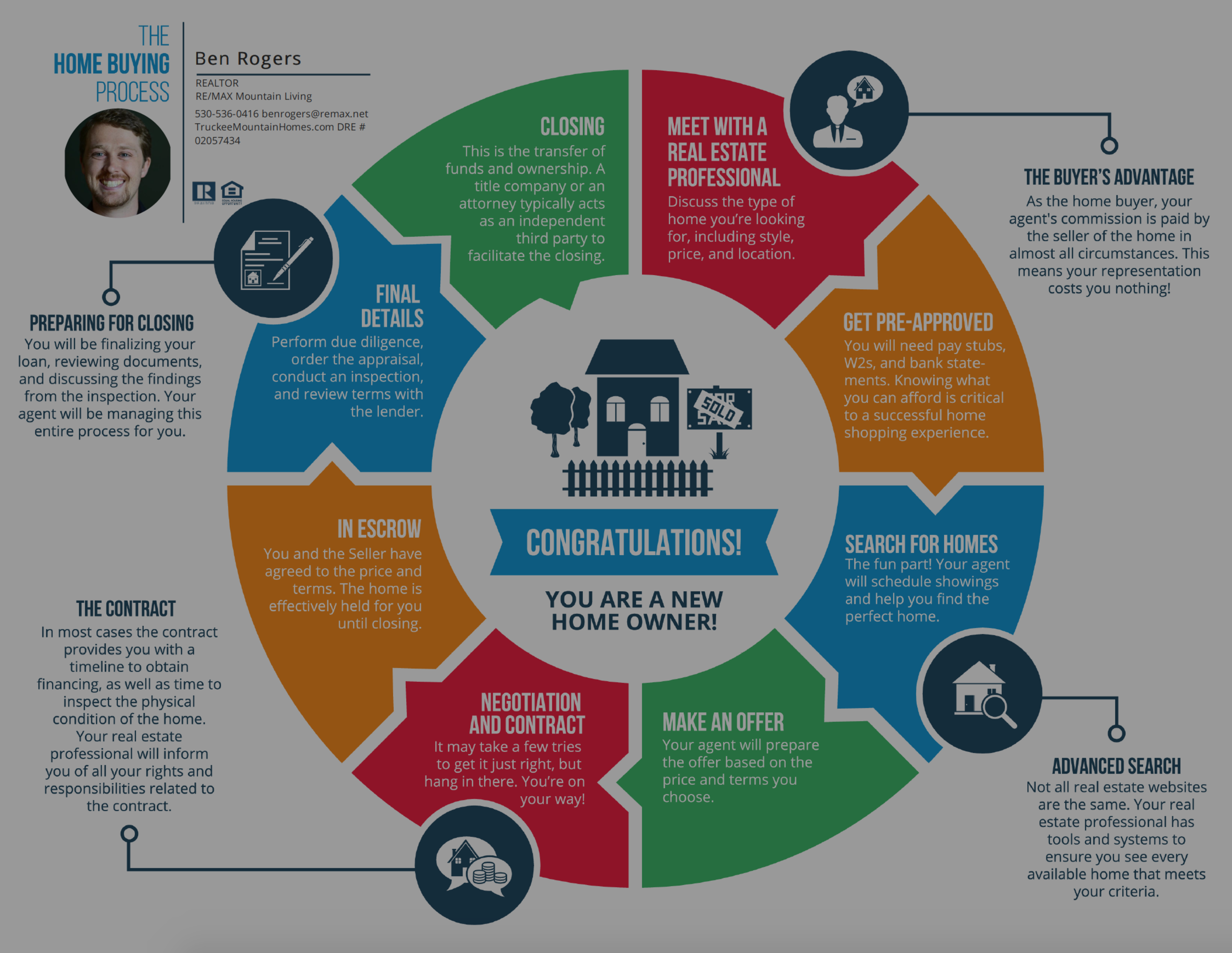 The Home Buying Process – Infographic