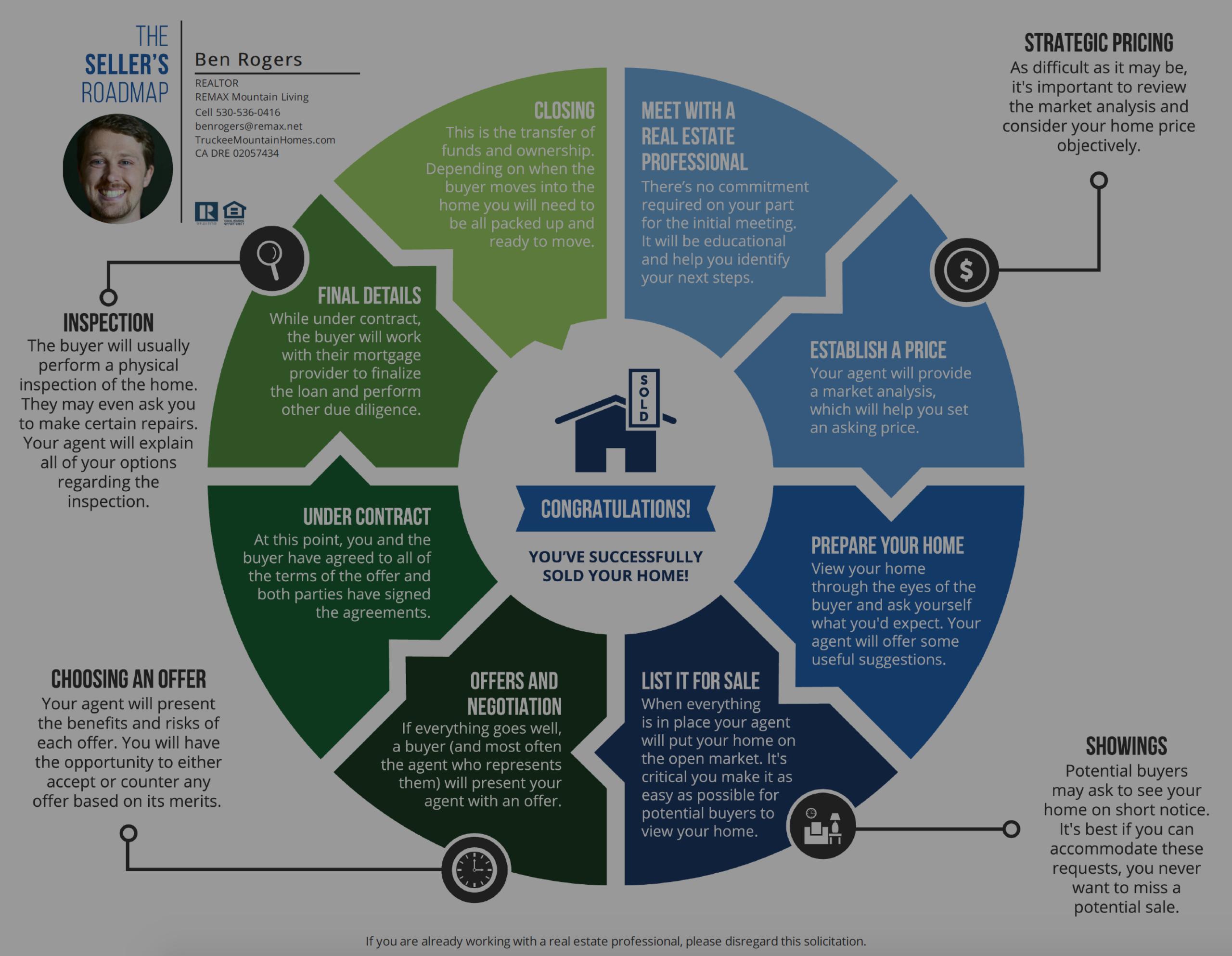 Seller's Roadmap