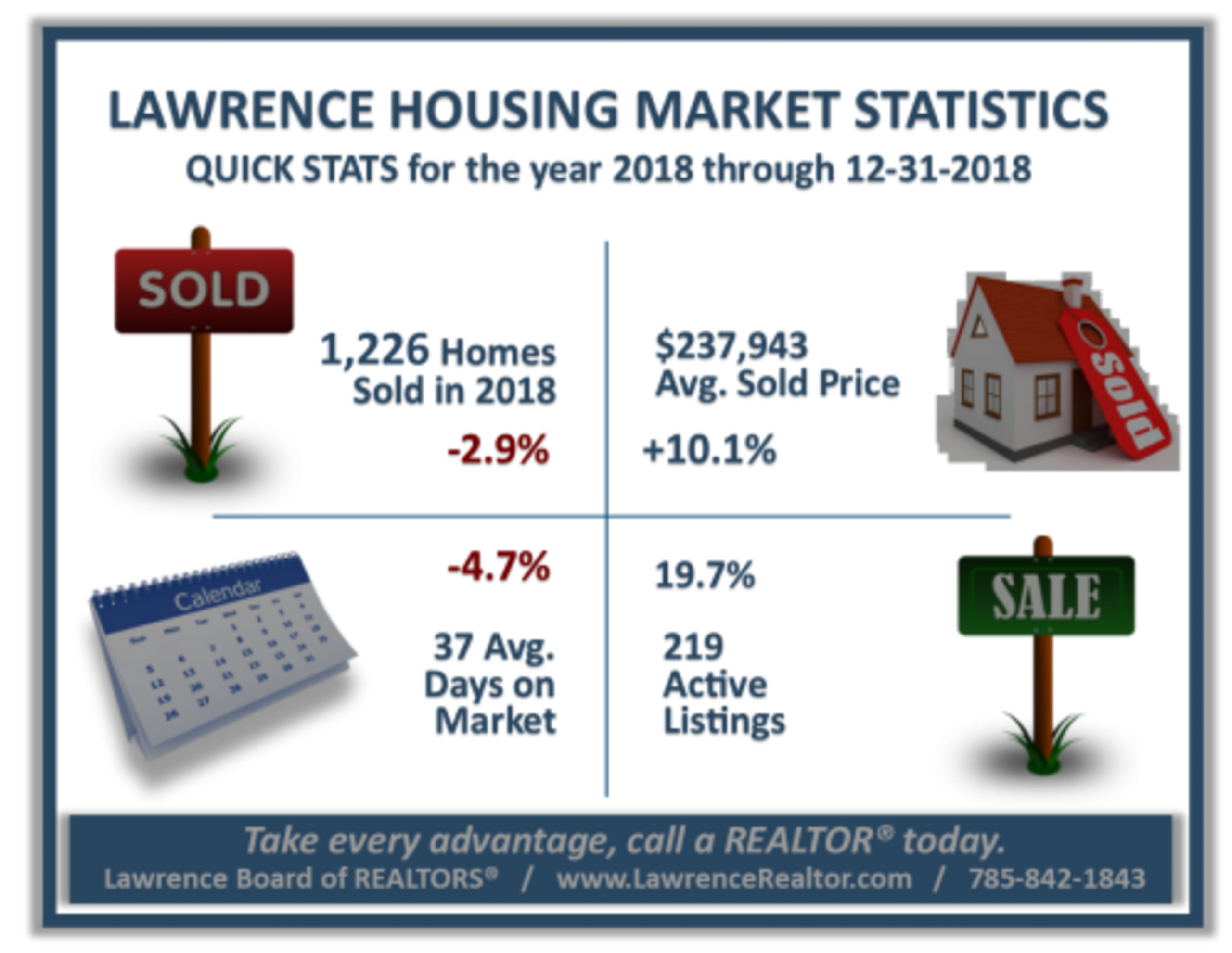 2019 Lawrence Market Outlook