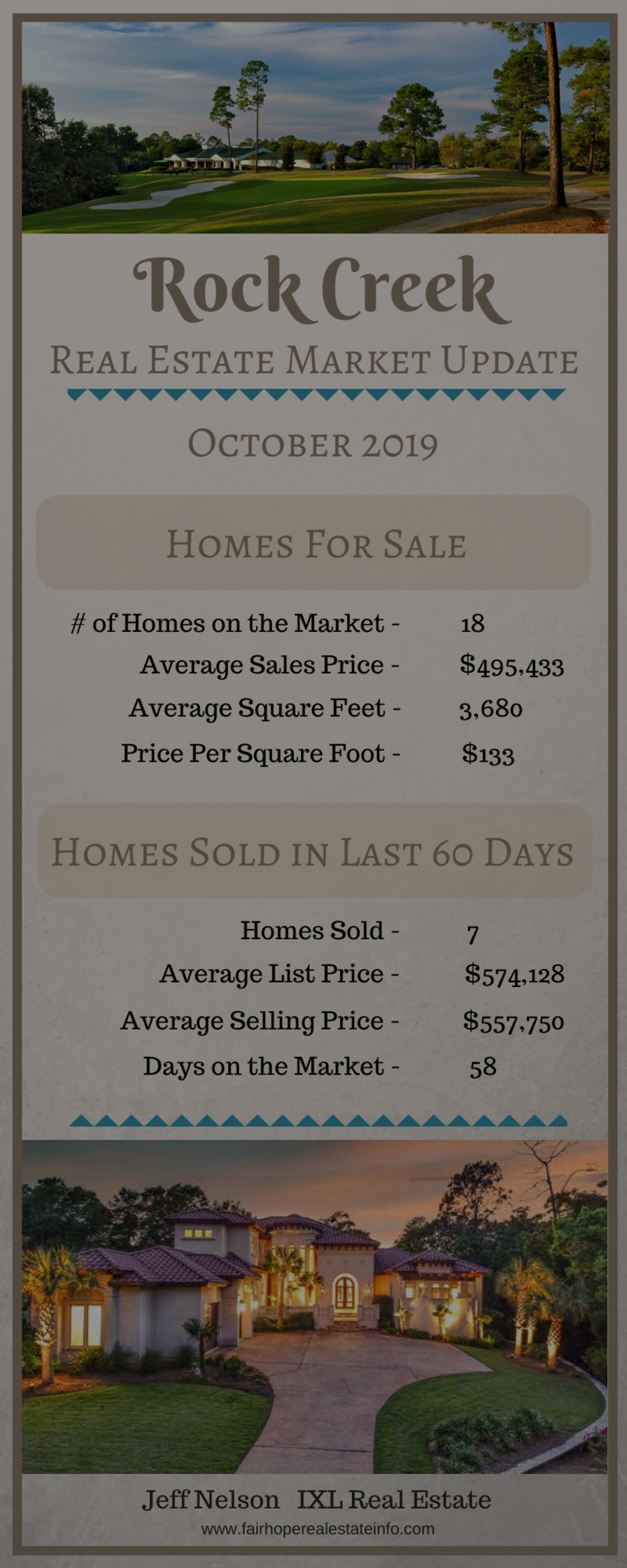 Rock Creek Real Estate Market Update – October 2019