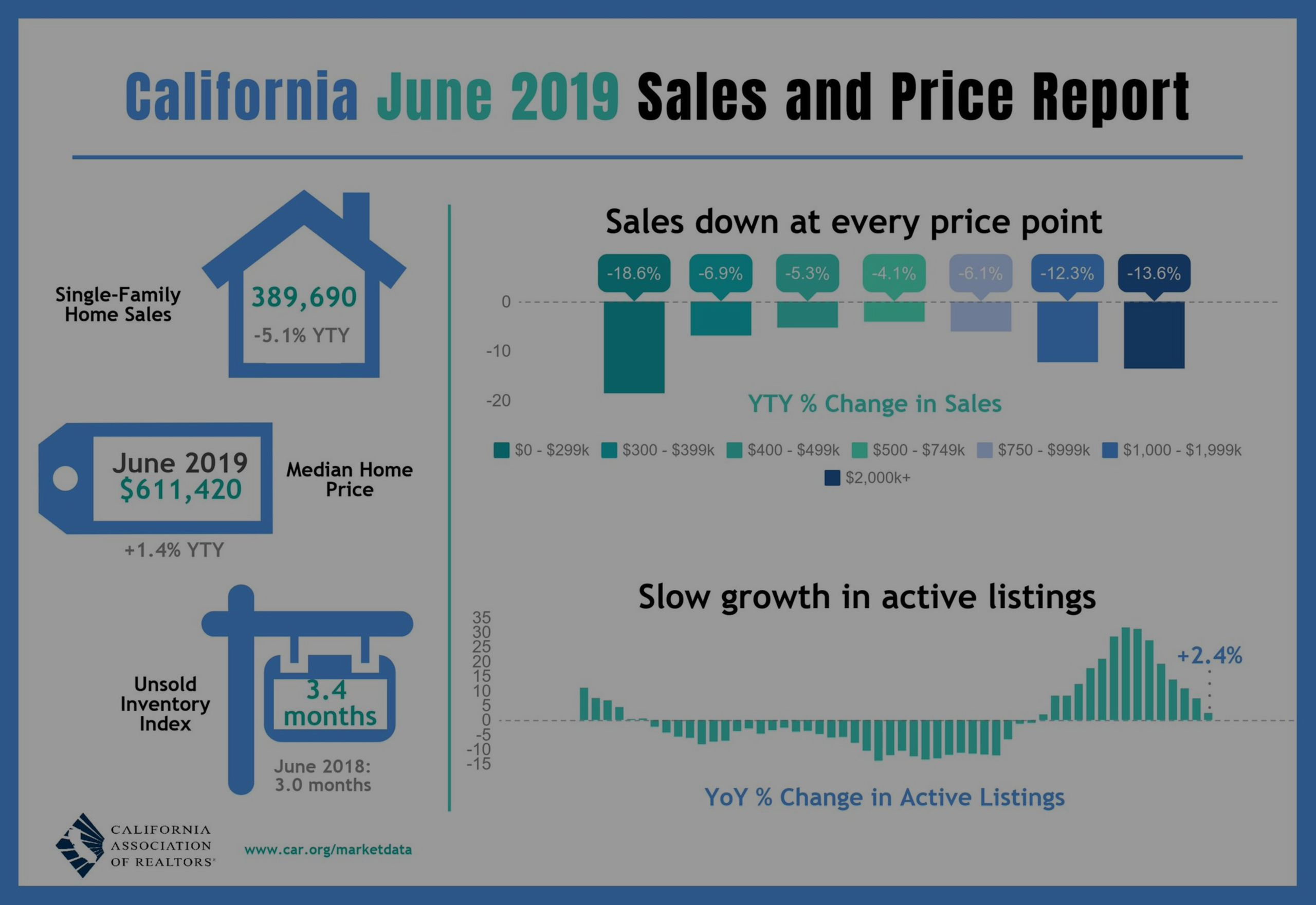 California June 2019 Sales and Price Report