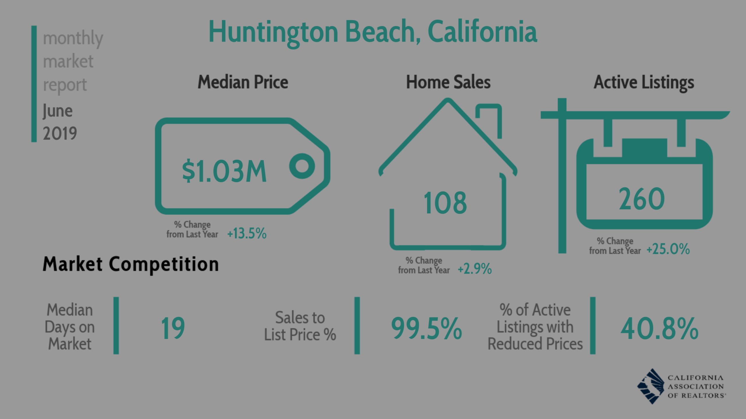 Monthly Market Report June 2019 – Huntington Beach