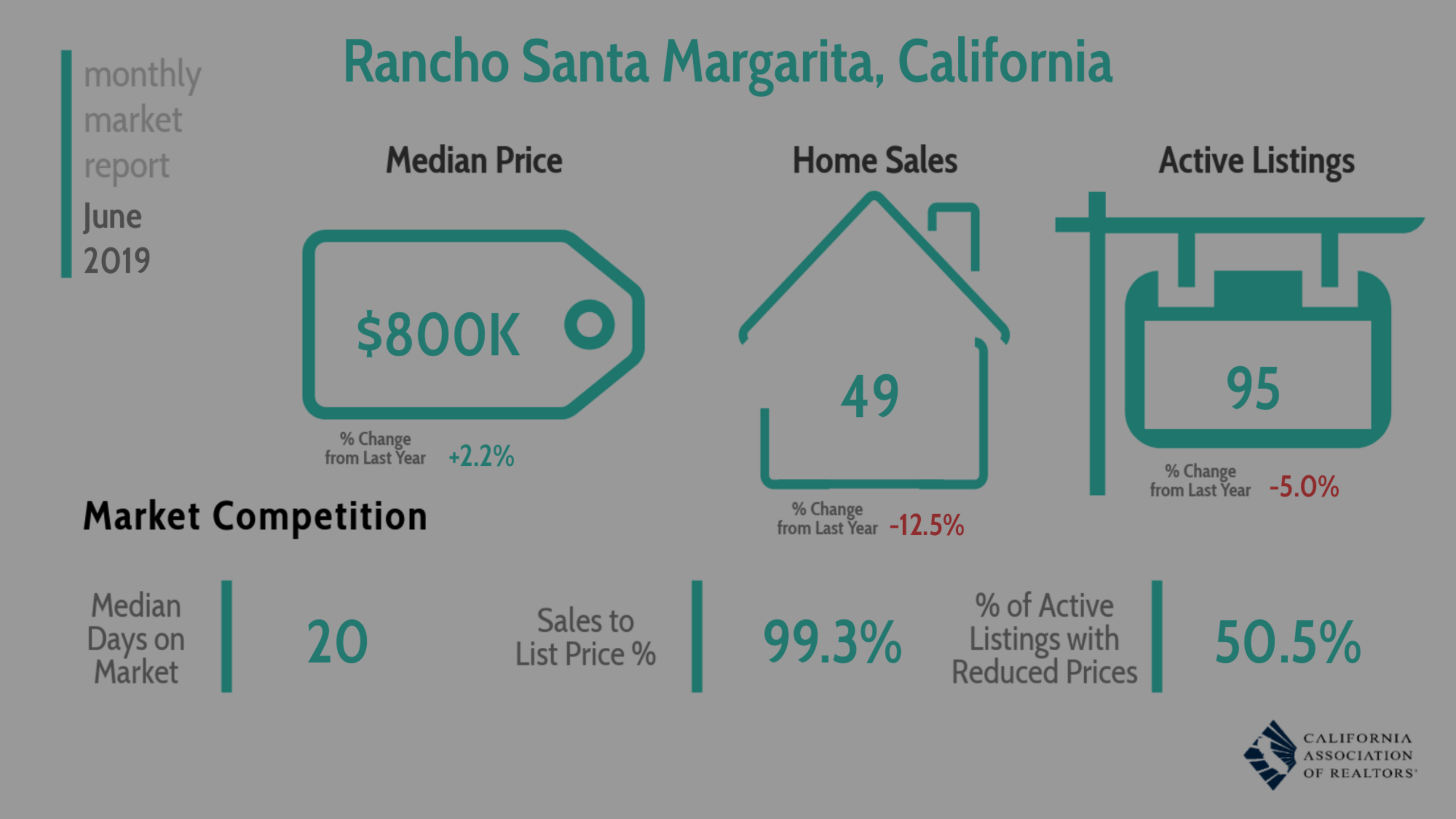 Monthly Market Report June 2019 – Rancho Santa Margarita