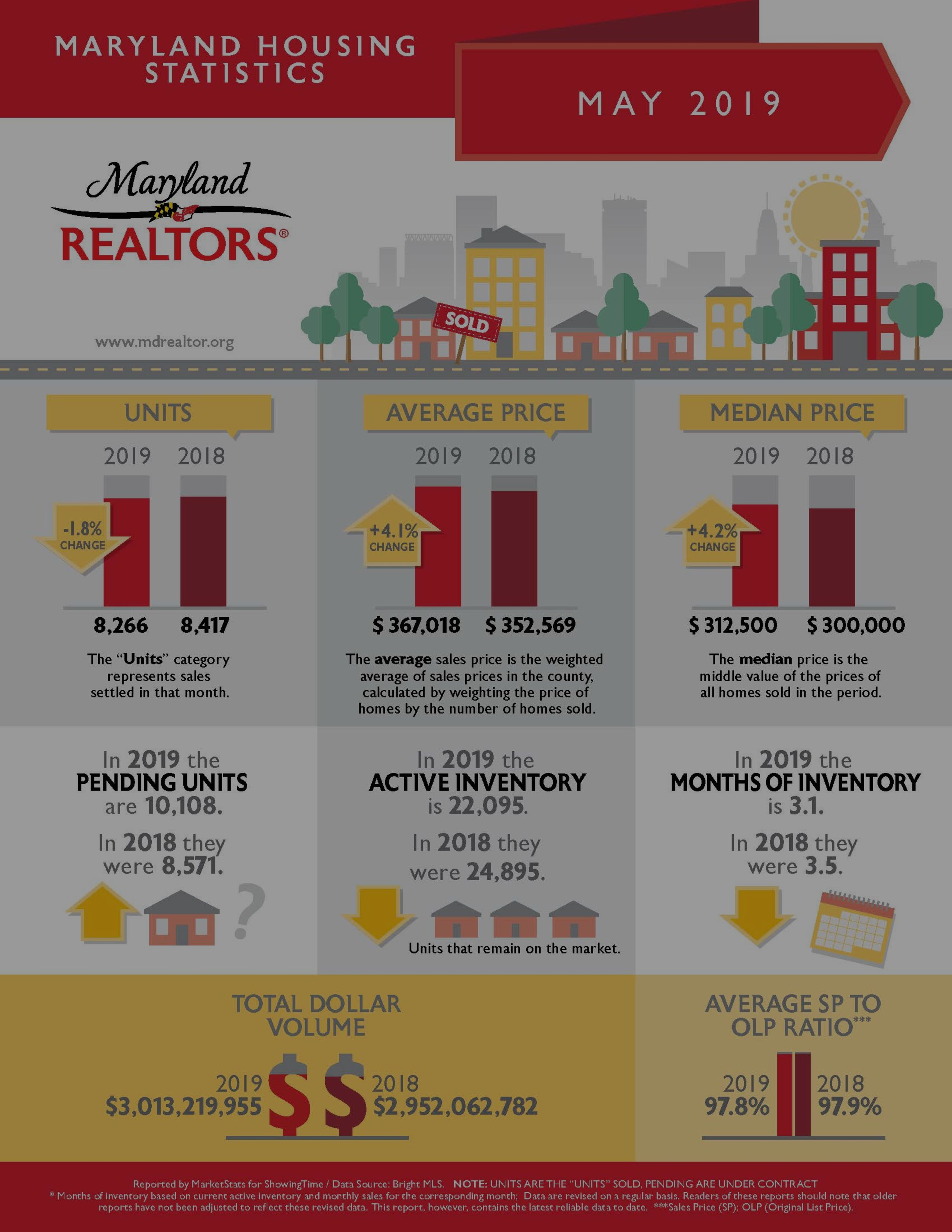 Maryland & D.C. Home Prices Climbed in May 2019