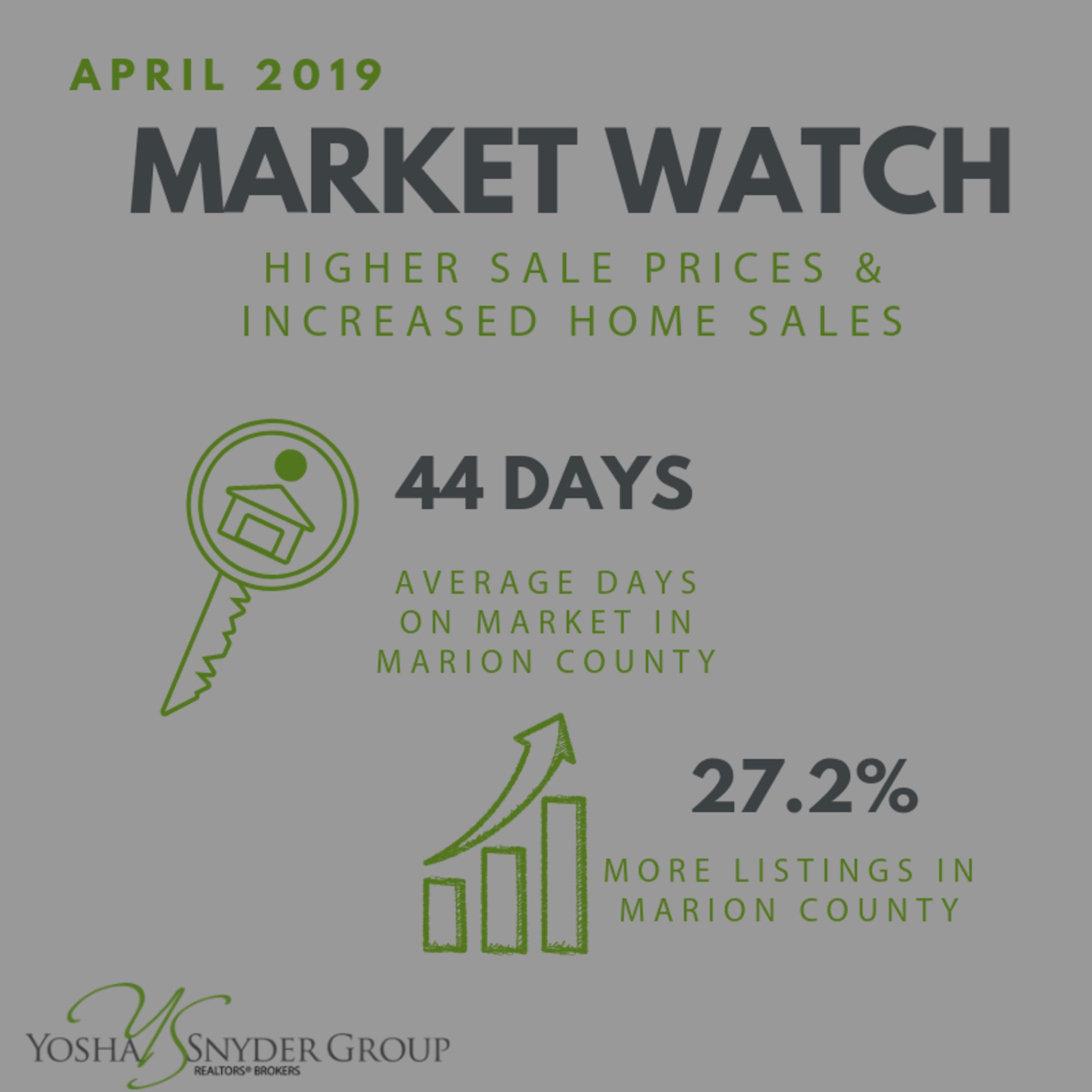 April 2019 Market Watch