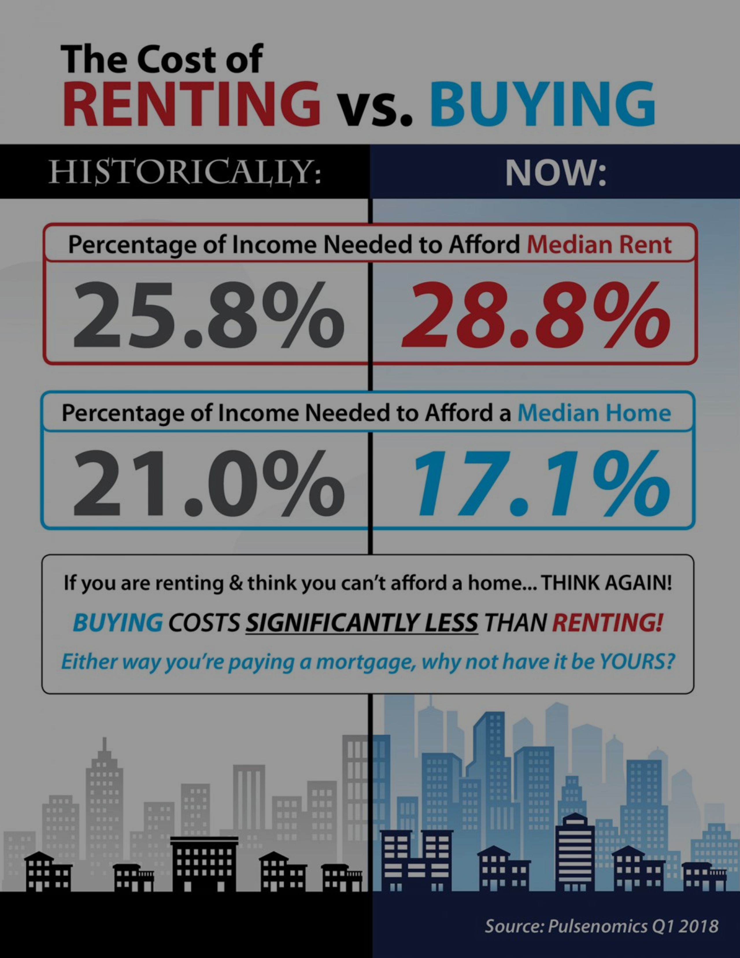 The Cost of Renting vs. Buying [INFOGRAPHIC]