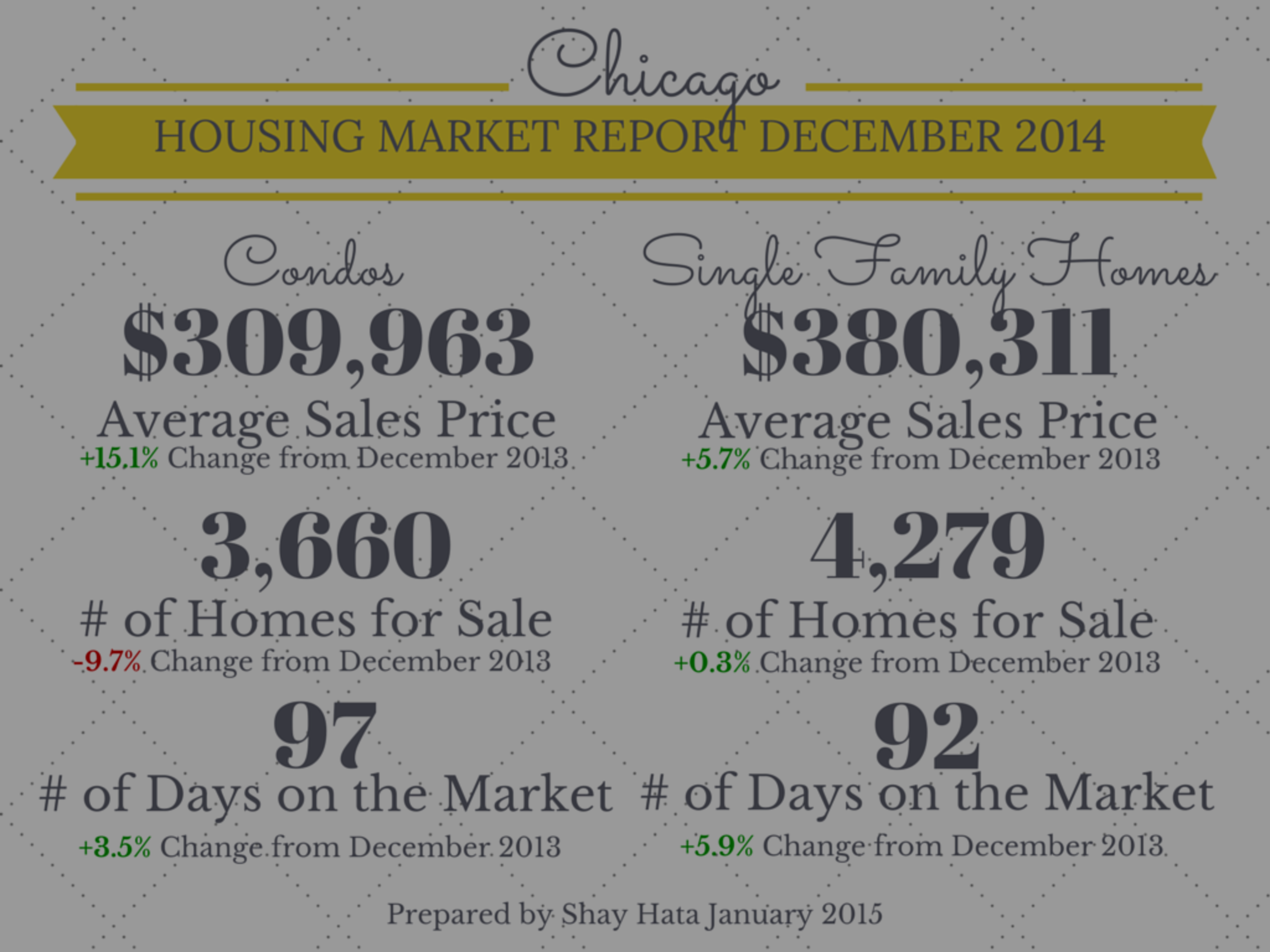 Chicago Housing Market Report  December 2014
