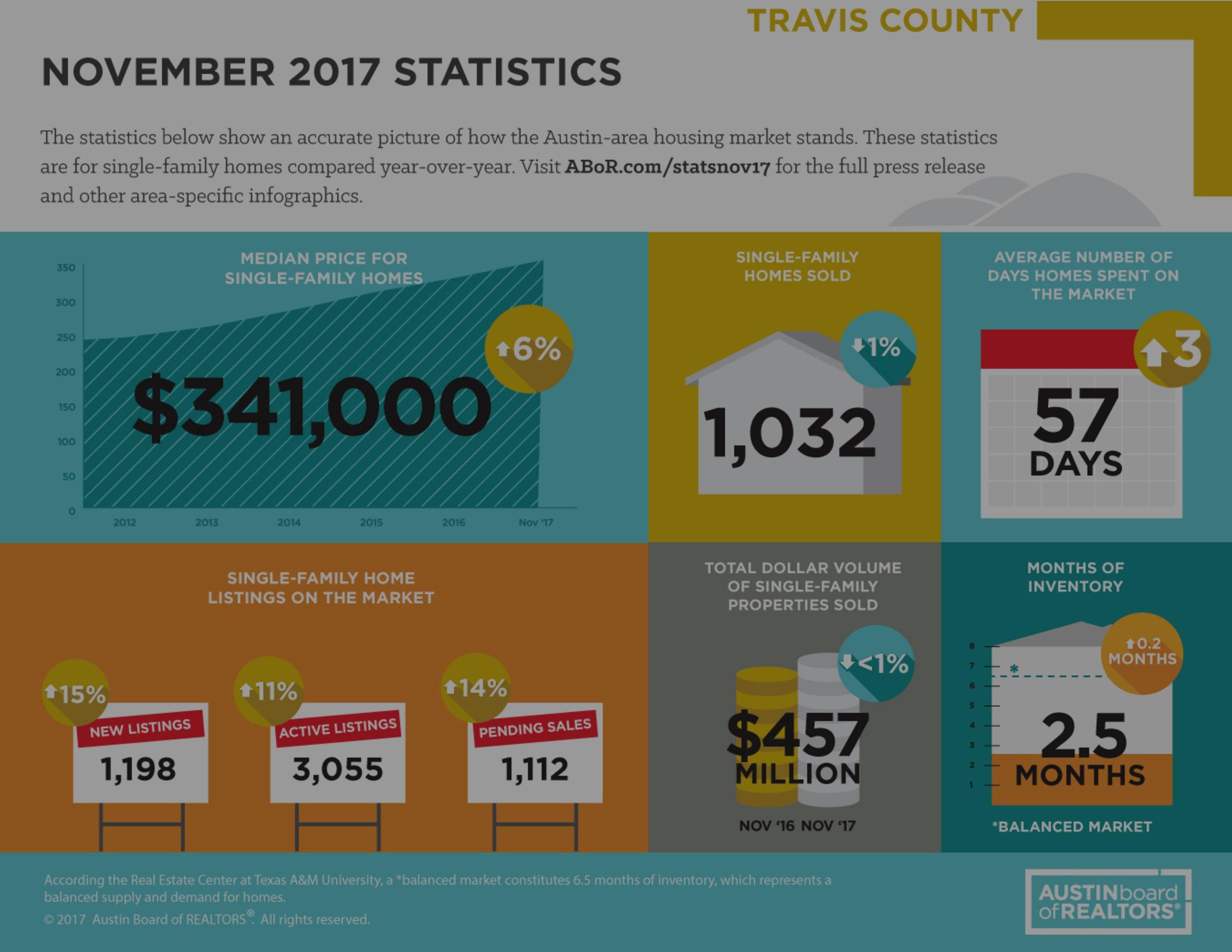 November 2017 Stats