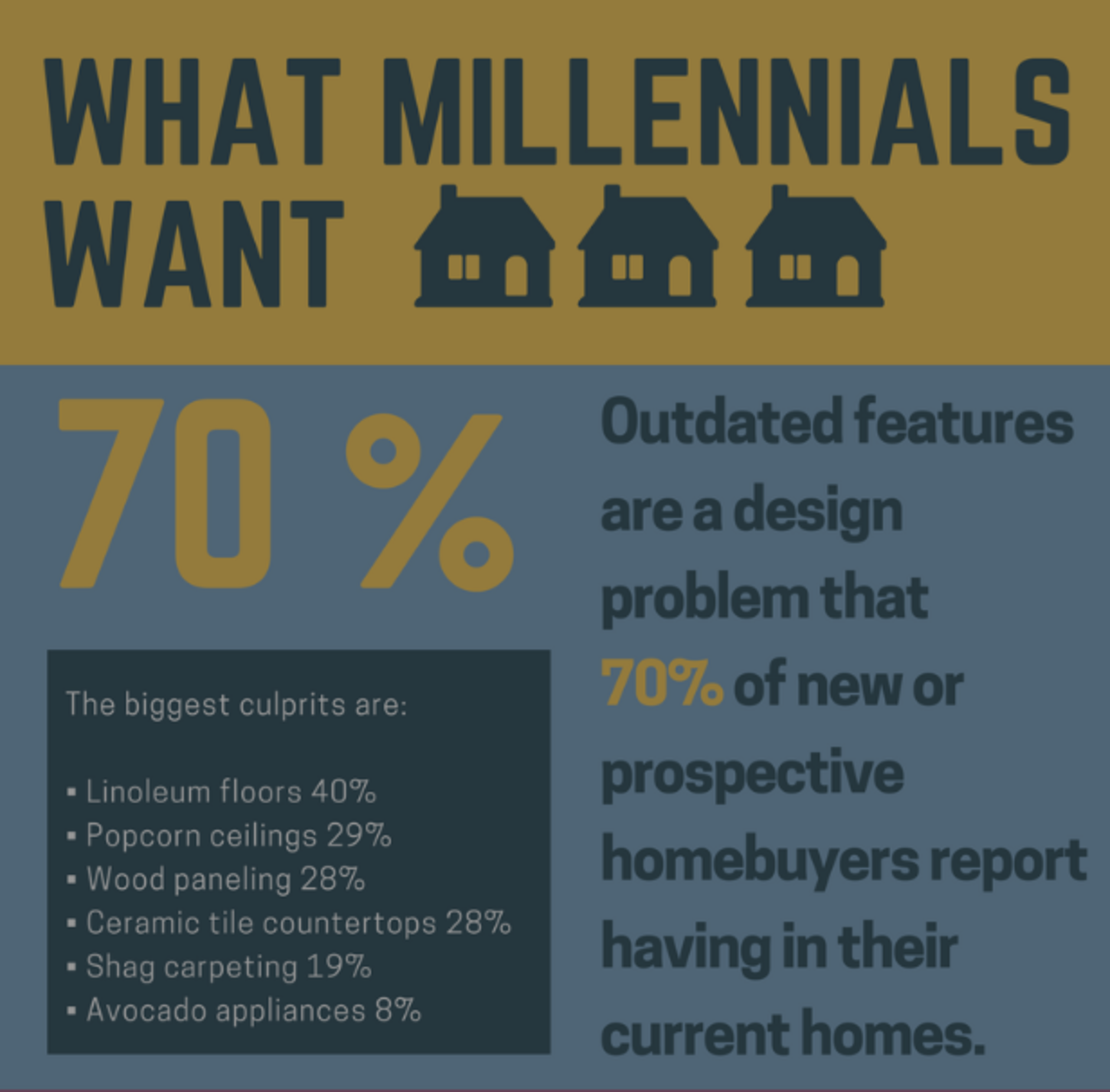 What Do Millennials want?