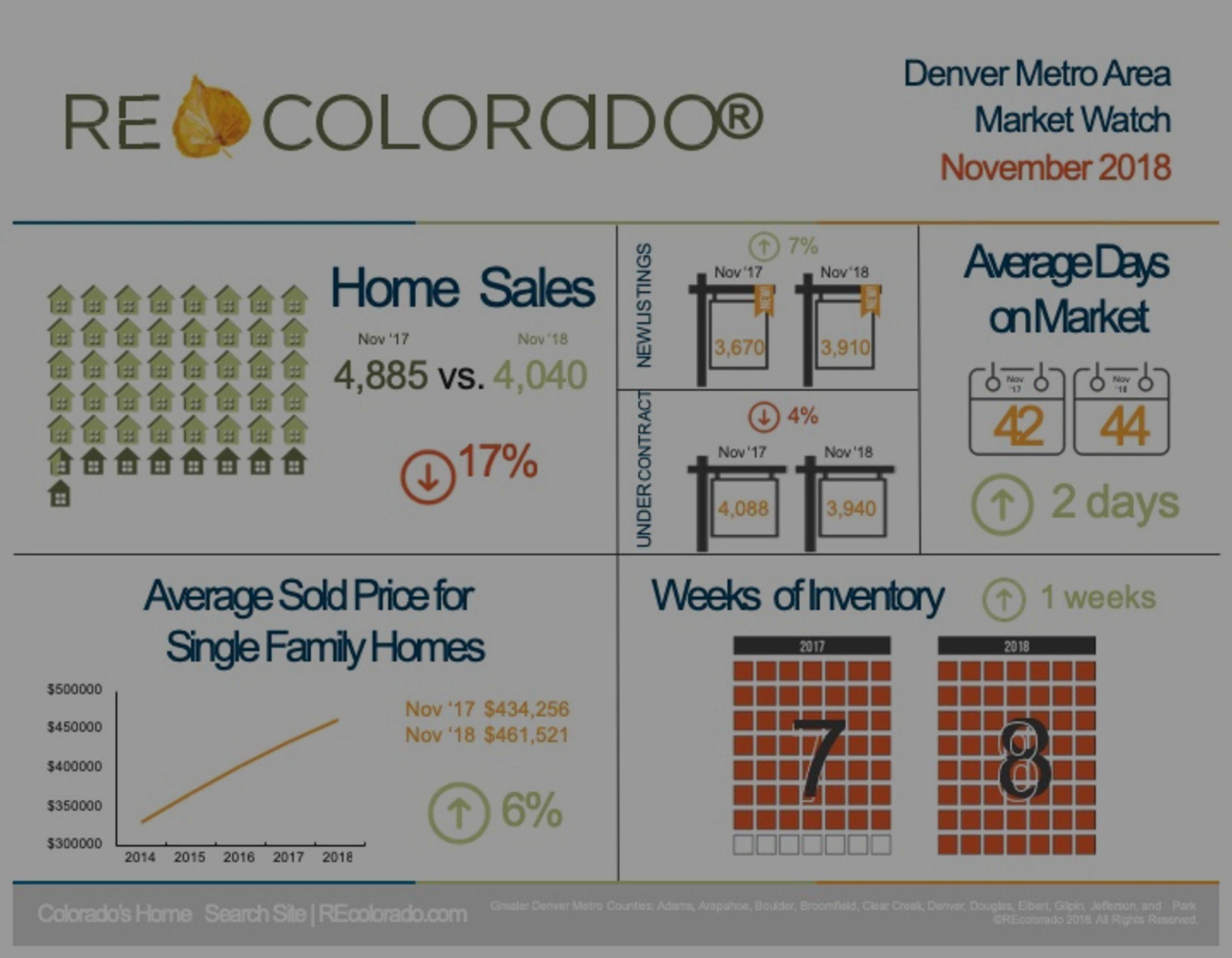 Denver Real Estate Market Snapshot