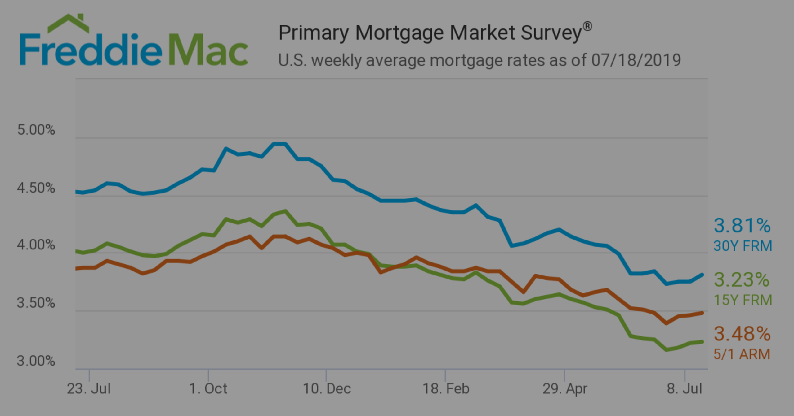 Weekly mortgage rates trending upward