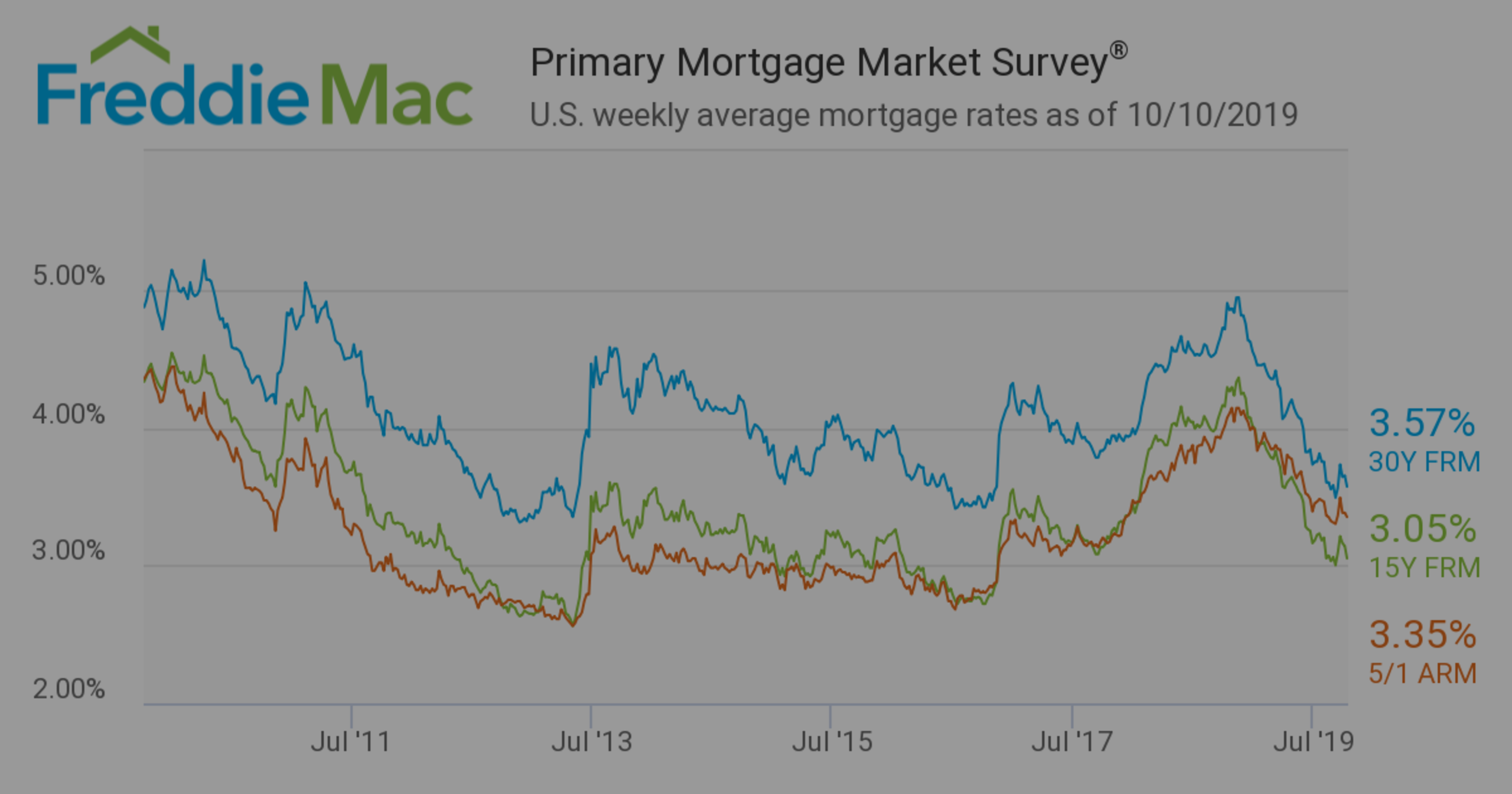 Mortgage Rates Hover Near All-Time Lows