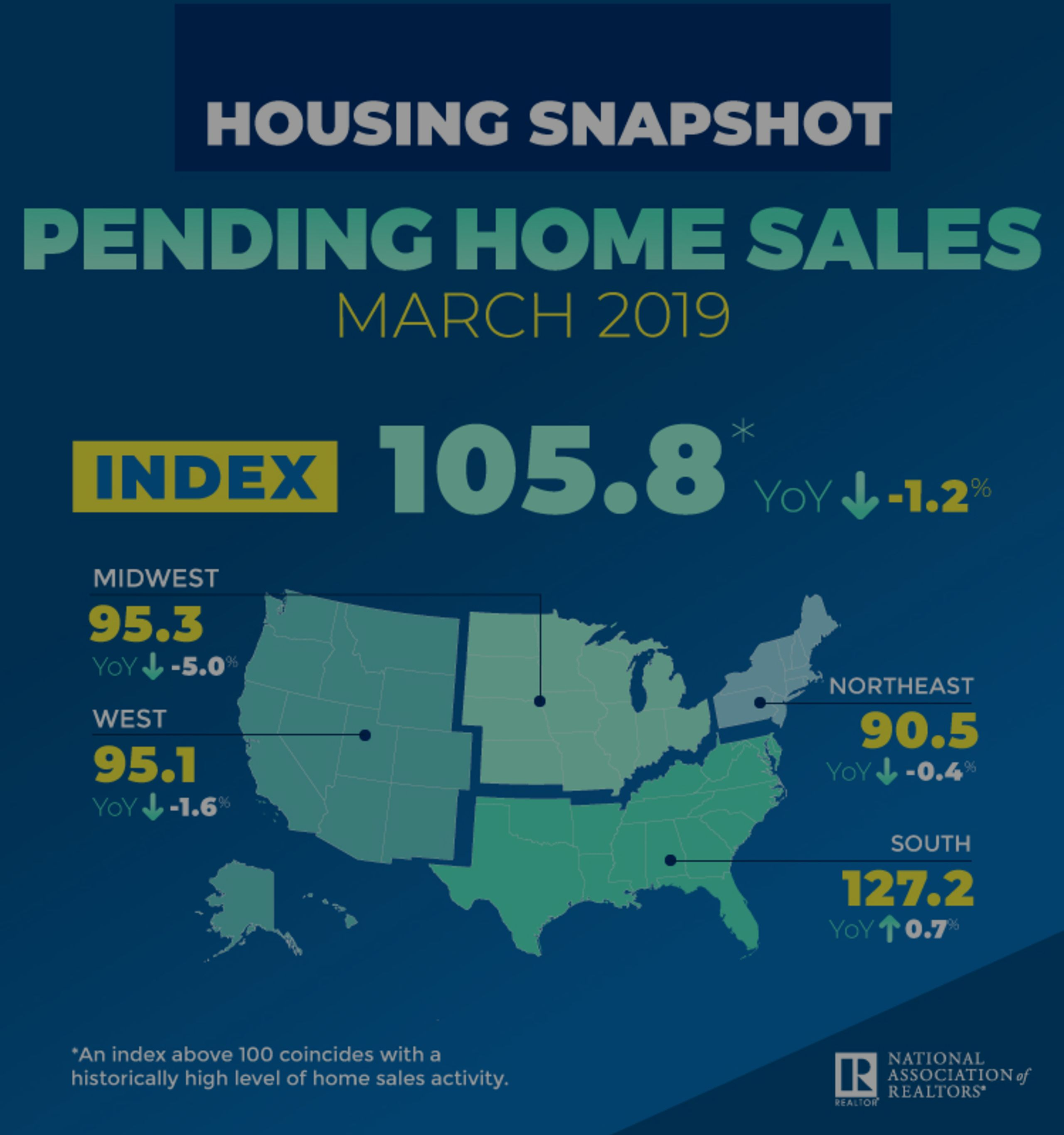 Pending Home Sales Climb 3.8% in March