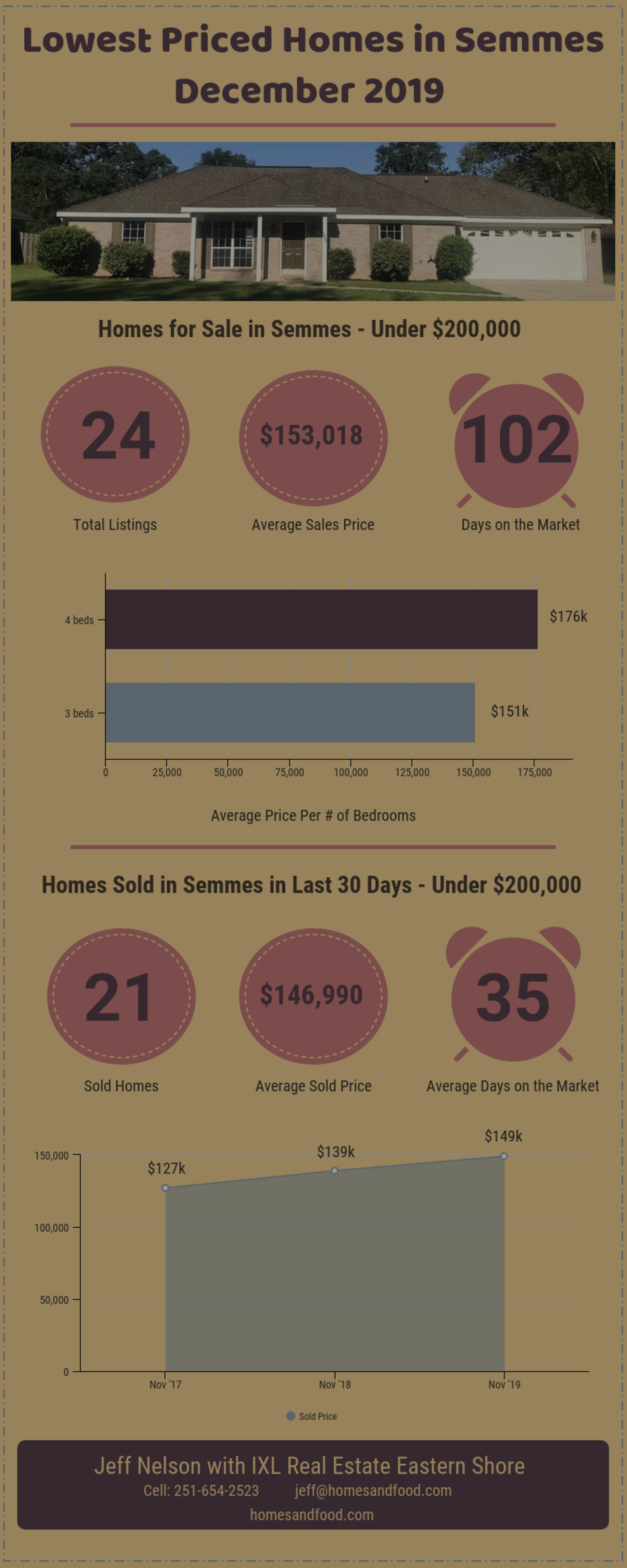 Lowest Priced Homes in Semmes – December 2019