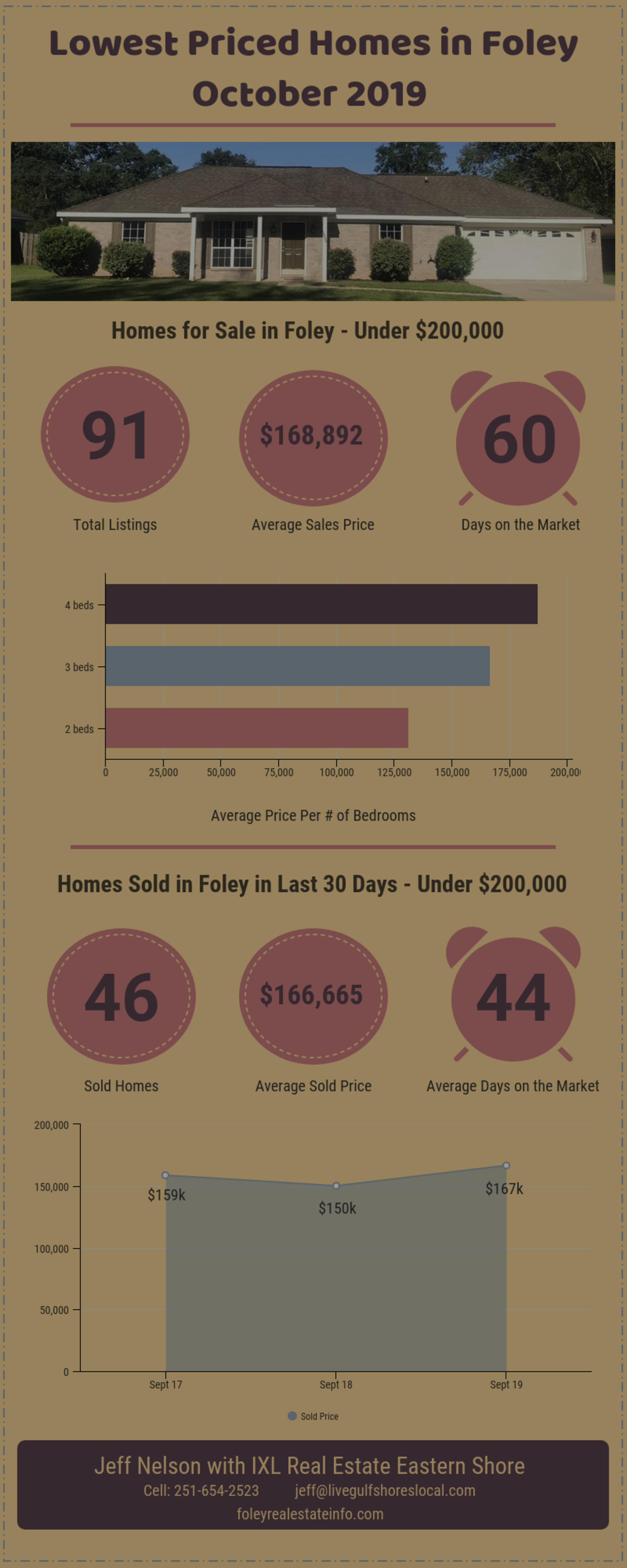 Lowest Priced Homes in Foley – October 2019