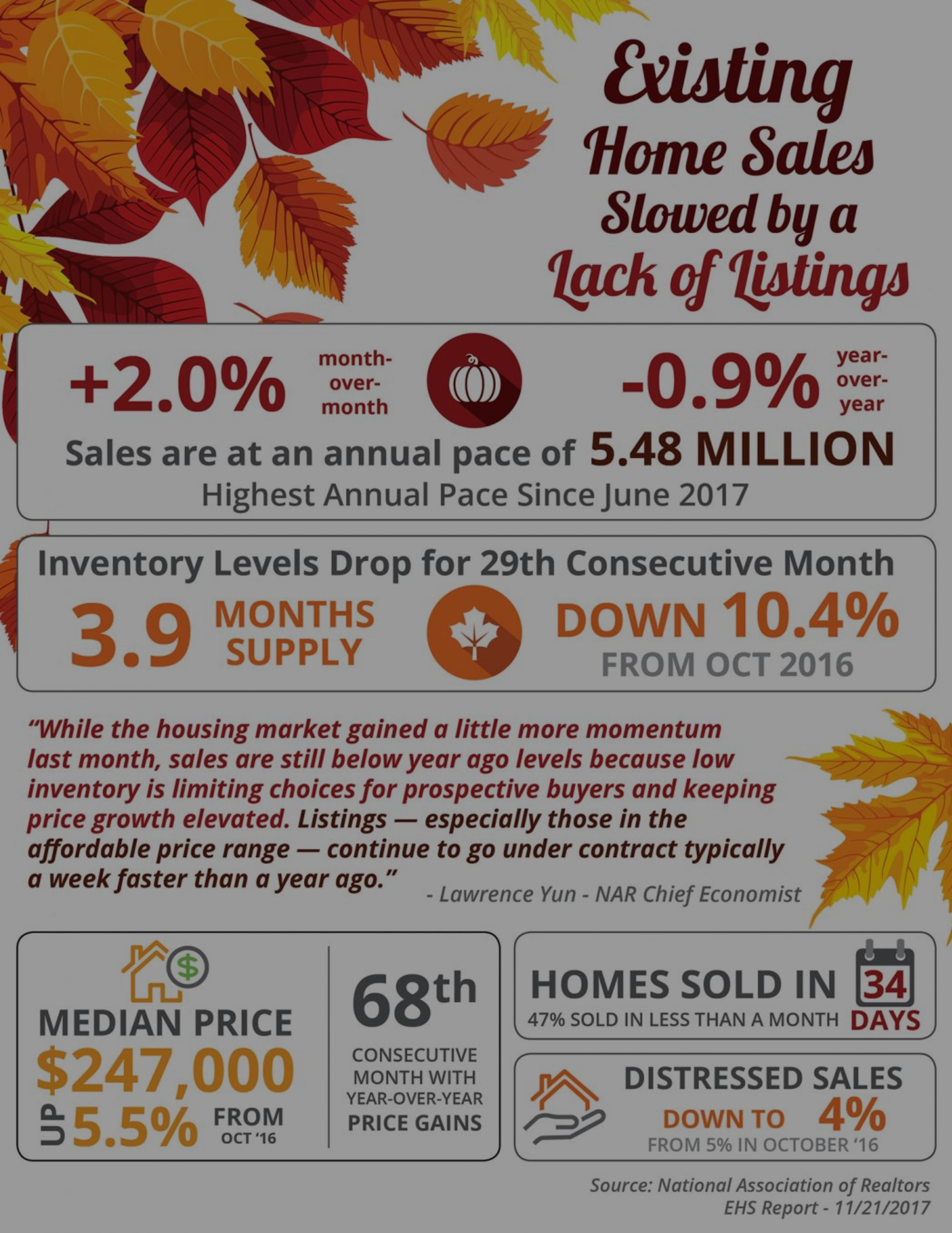 Existing Home Sales Slowed by a Lack of Listings (Nation wide)