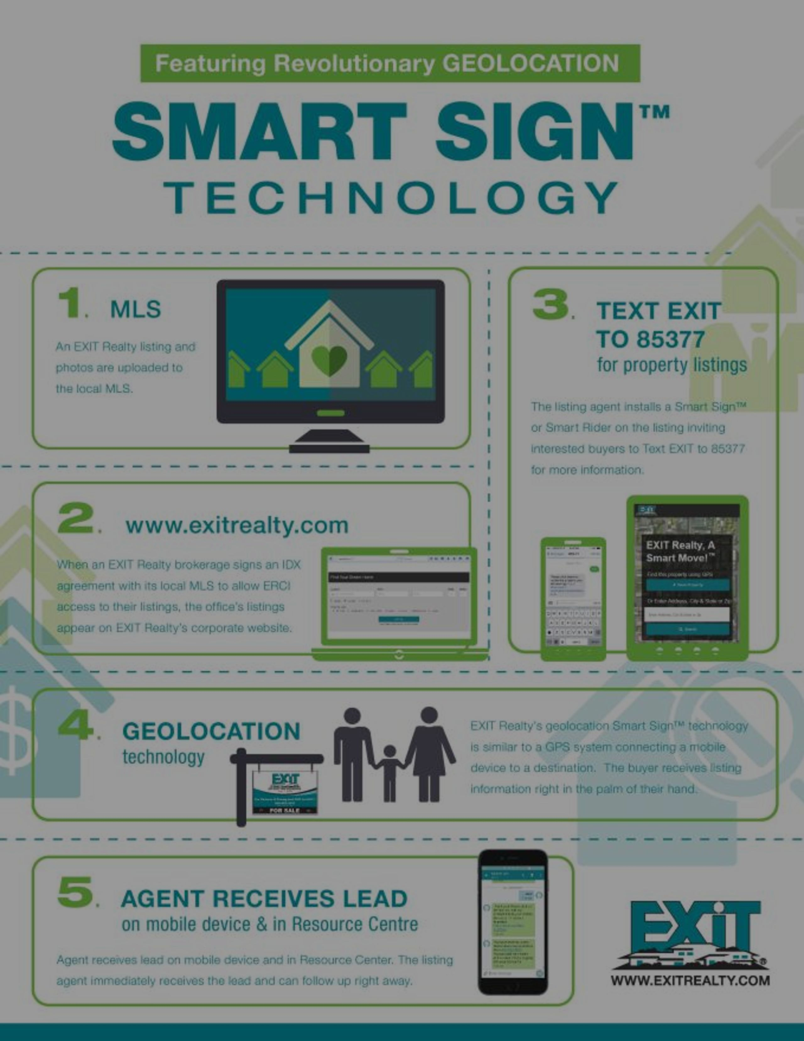 Smart Sign Technology For Home Sellers and Buyers
