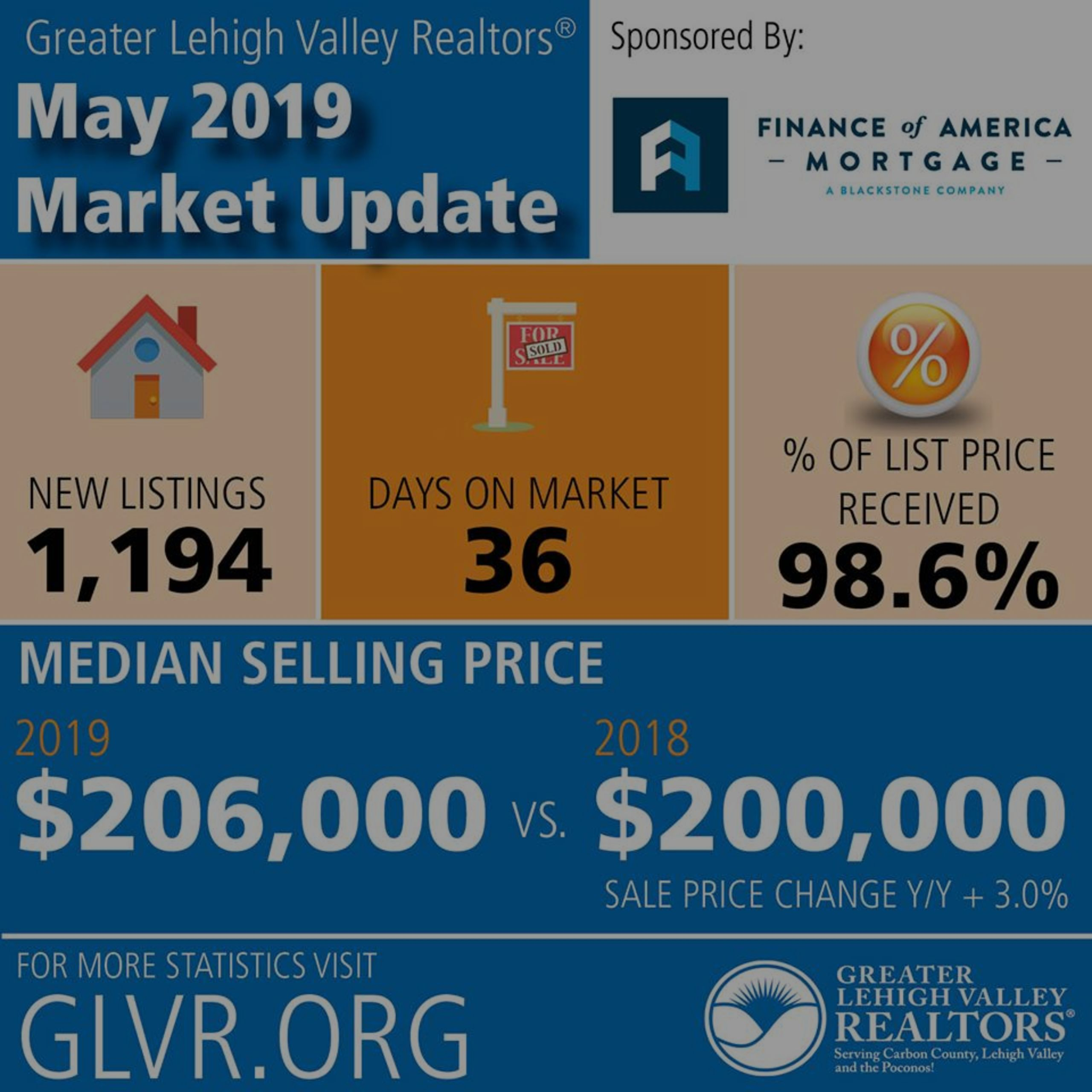 Lehigh Valley Market Update: May 2019