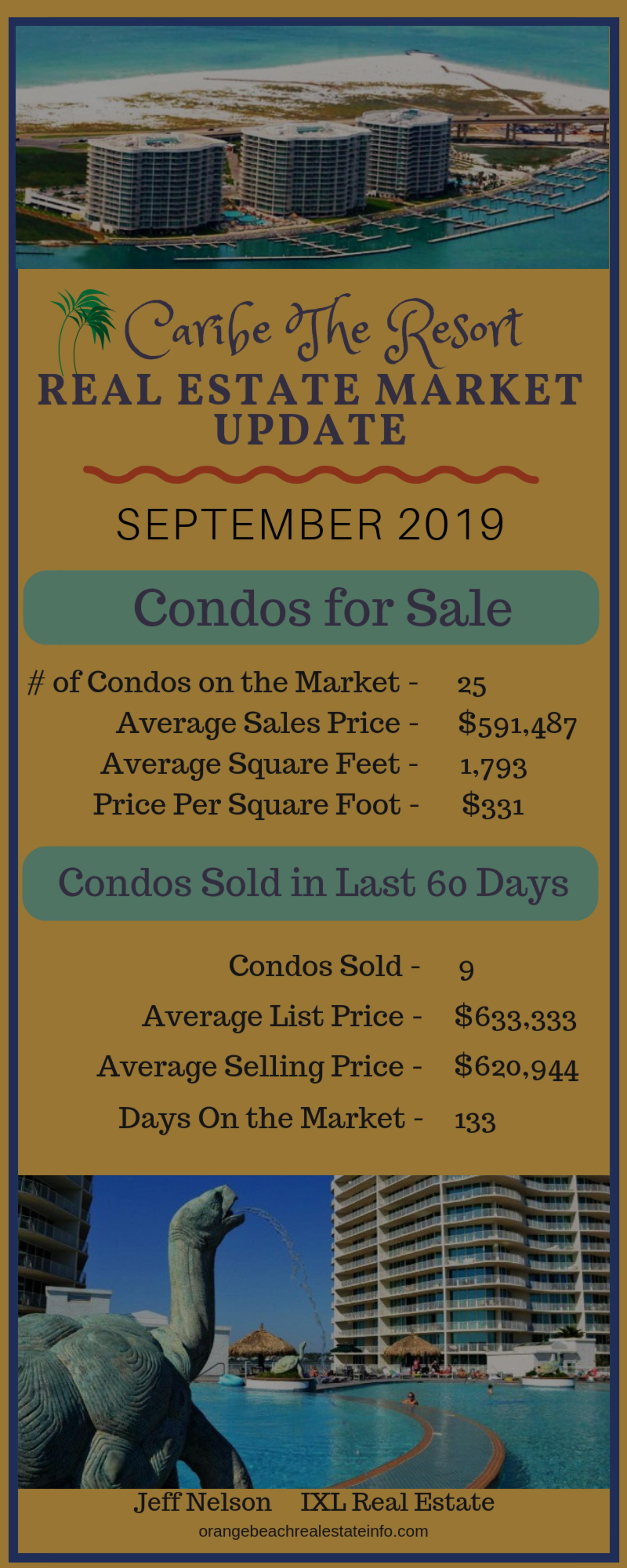 Caribe Market Report – September 2019
