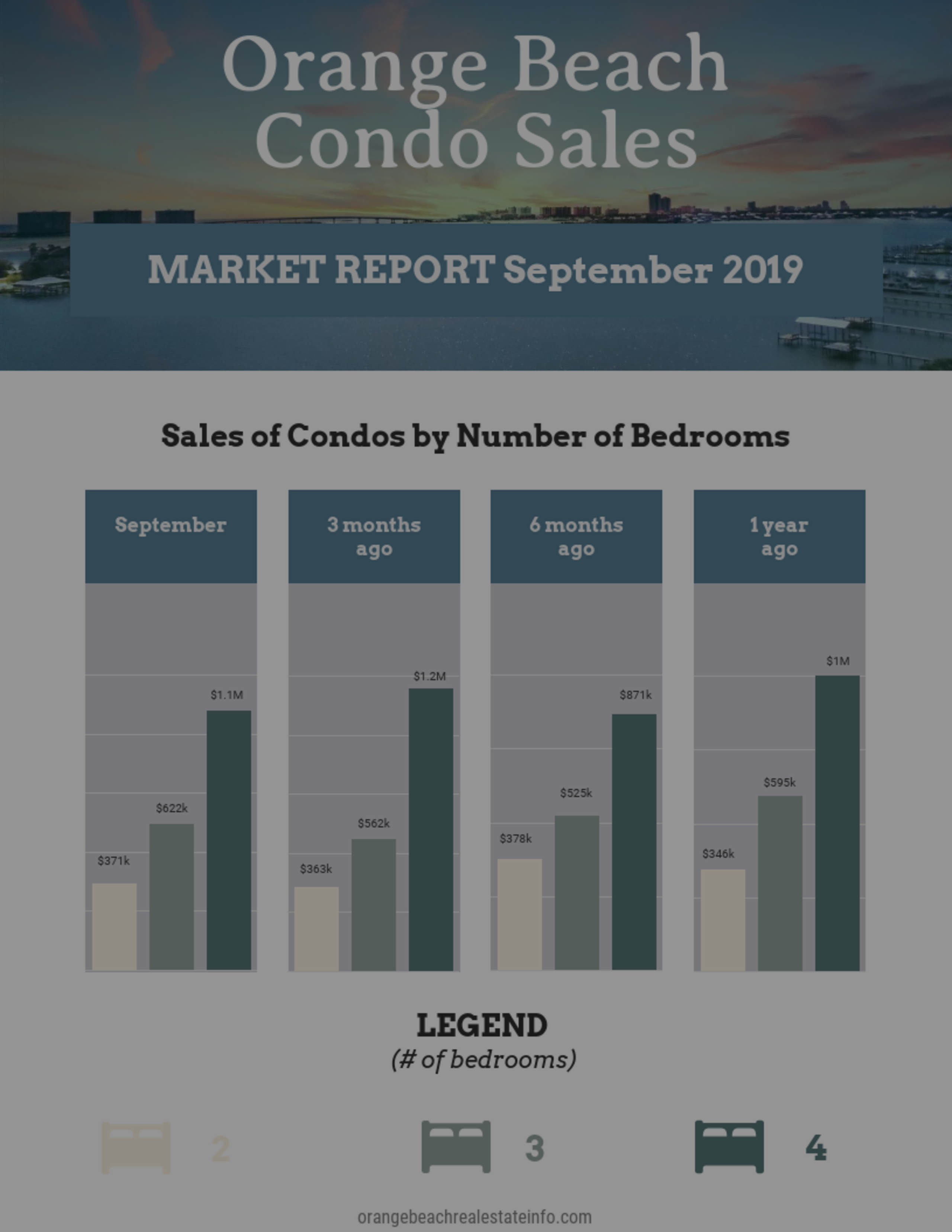 Condo Sales by Number of Bedrooms – Sept 2019
