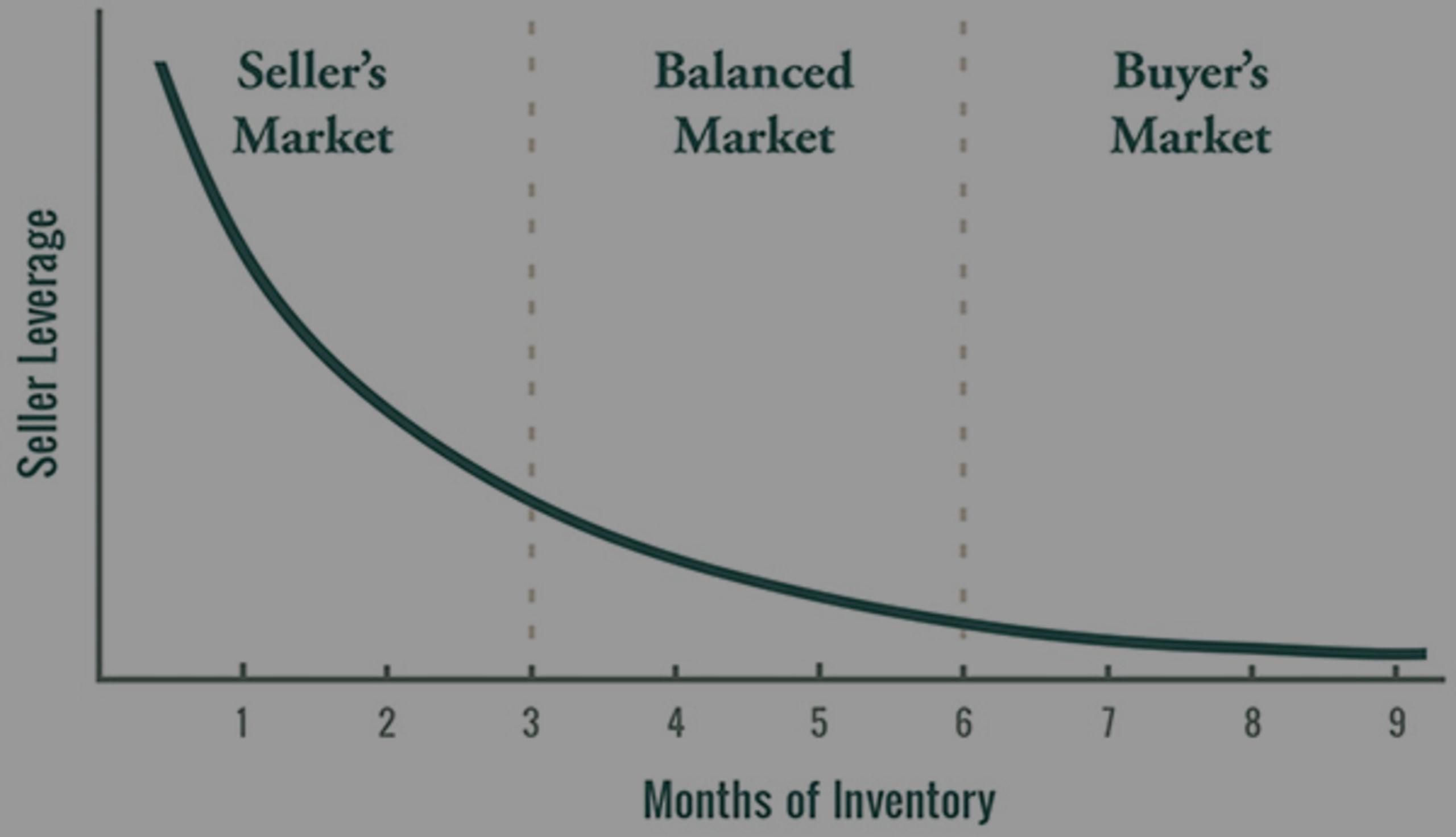 Understanding Real Estate Market Conditions – Baldwin County