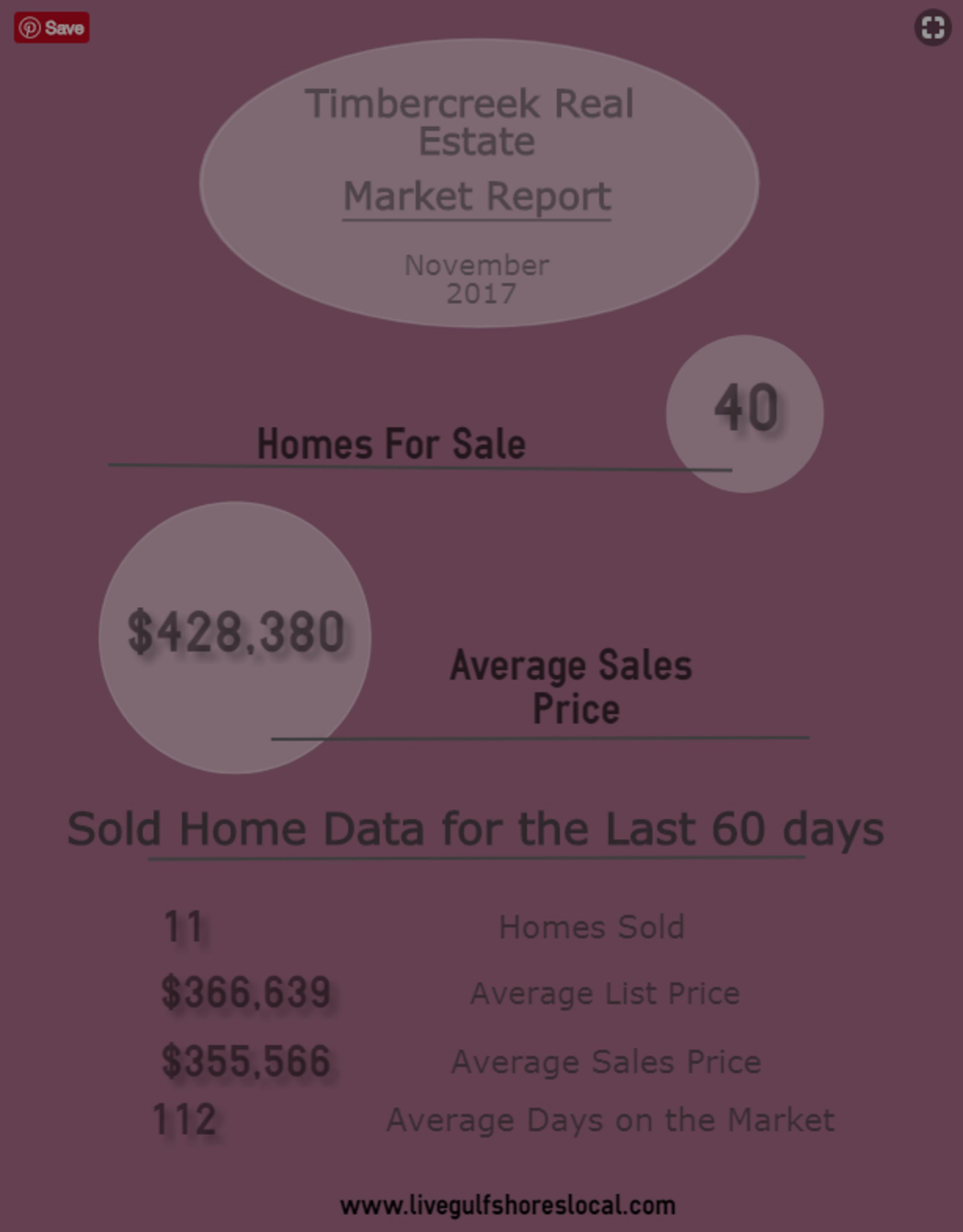 Timbercreek Real Estate Market Update – Nov 2017
