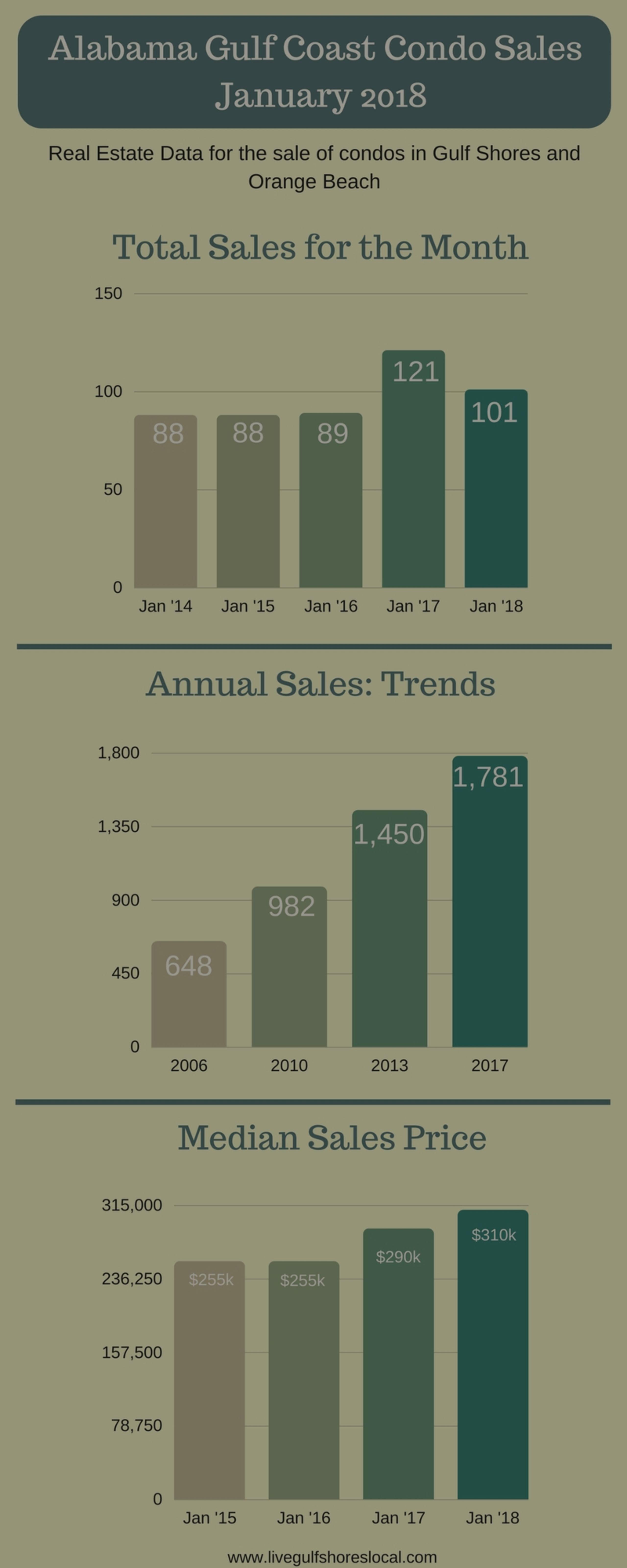 Alabama Gulf Coast Condo Sales – January 2018