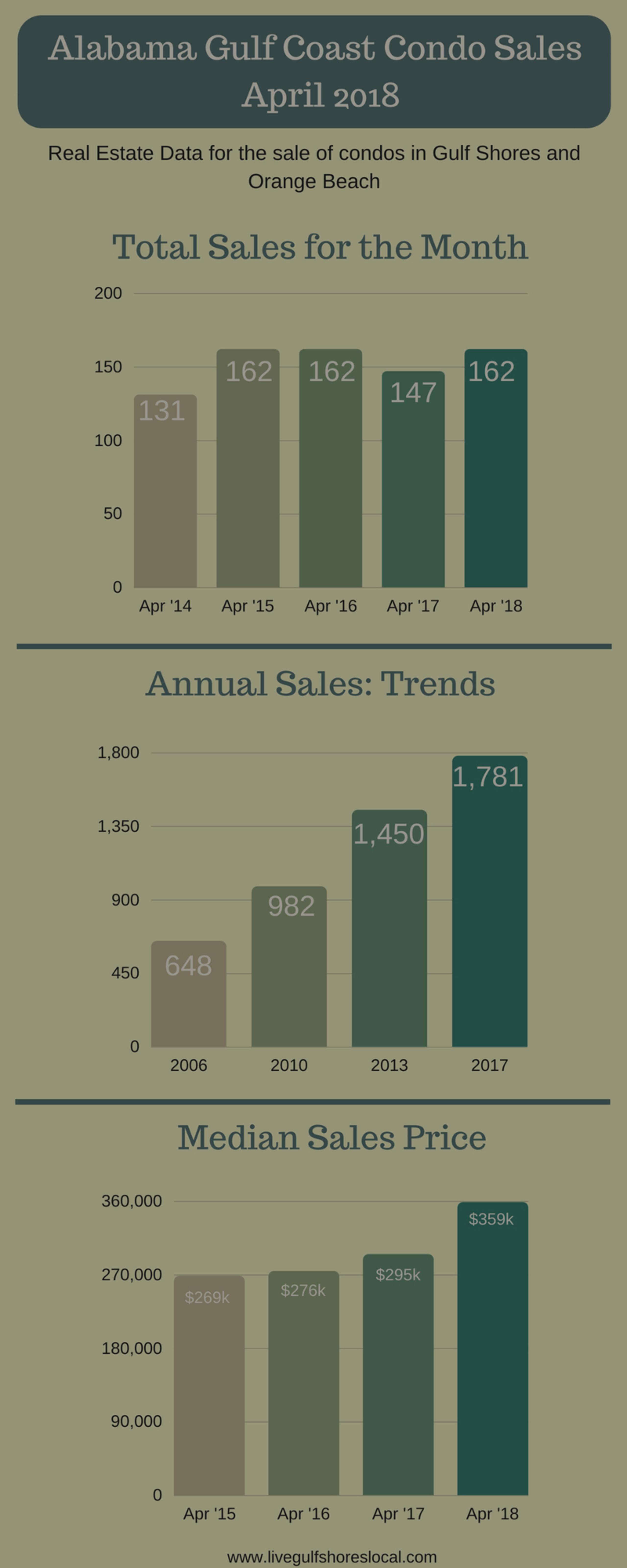 Alabama Gulf Coast Condo Sales – April 2018