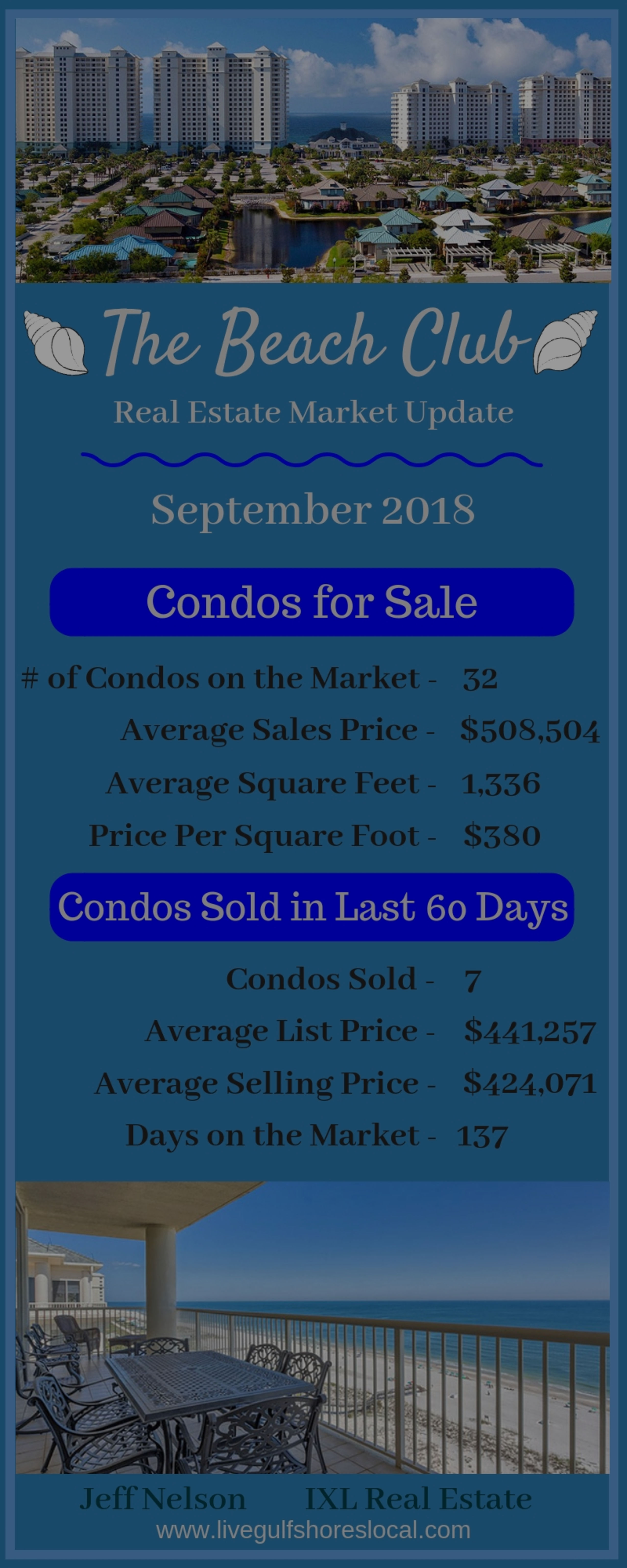 The Beach Club Real Estate Market Report – September 2018