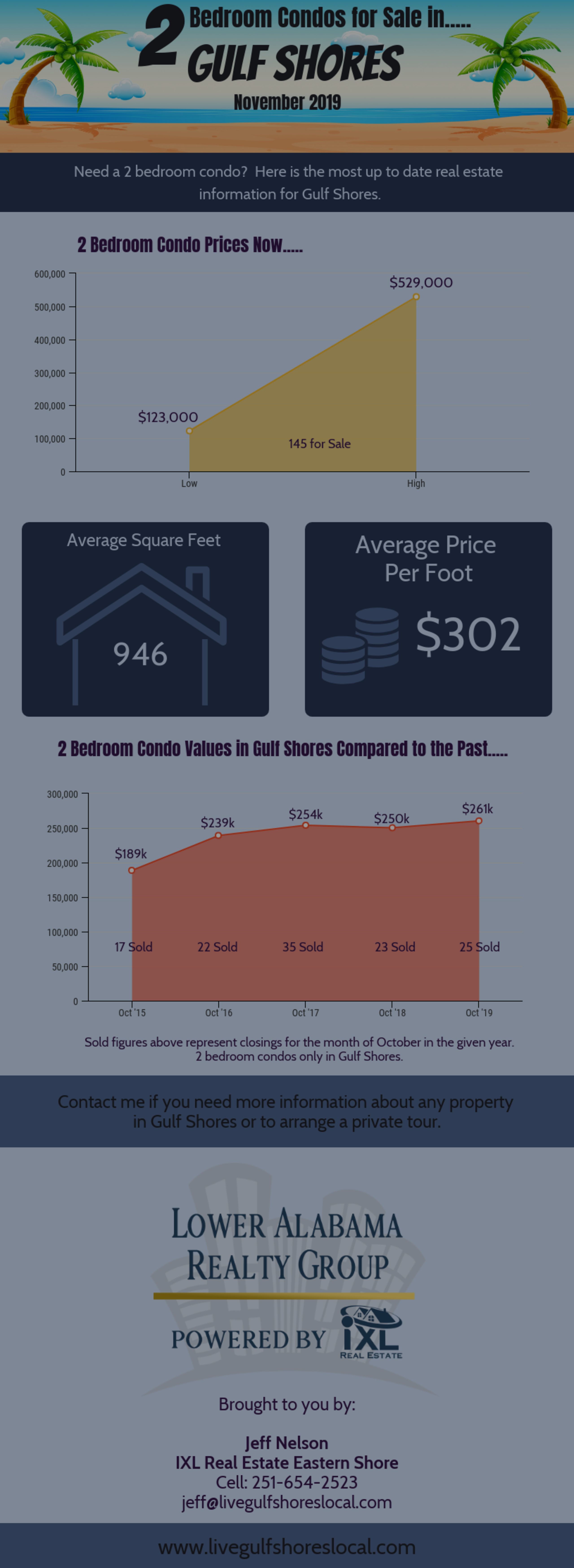 2 Bedroom Gulf Shores Condo Overview – December 2019
