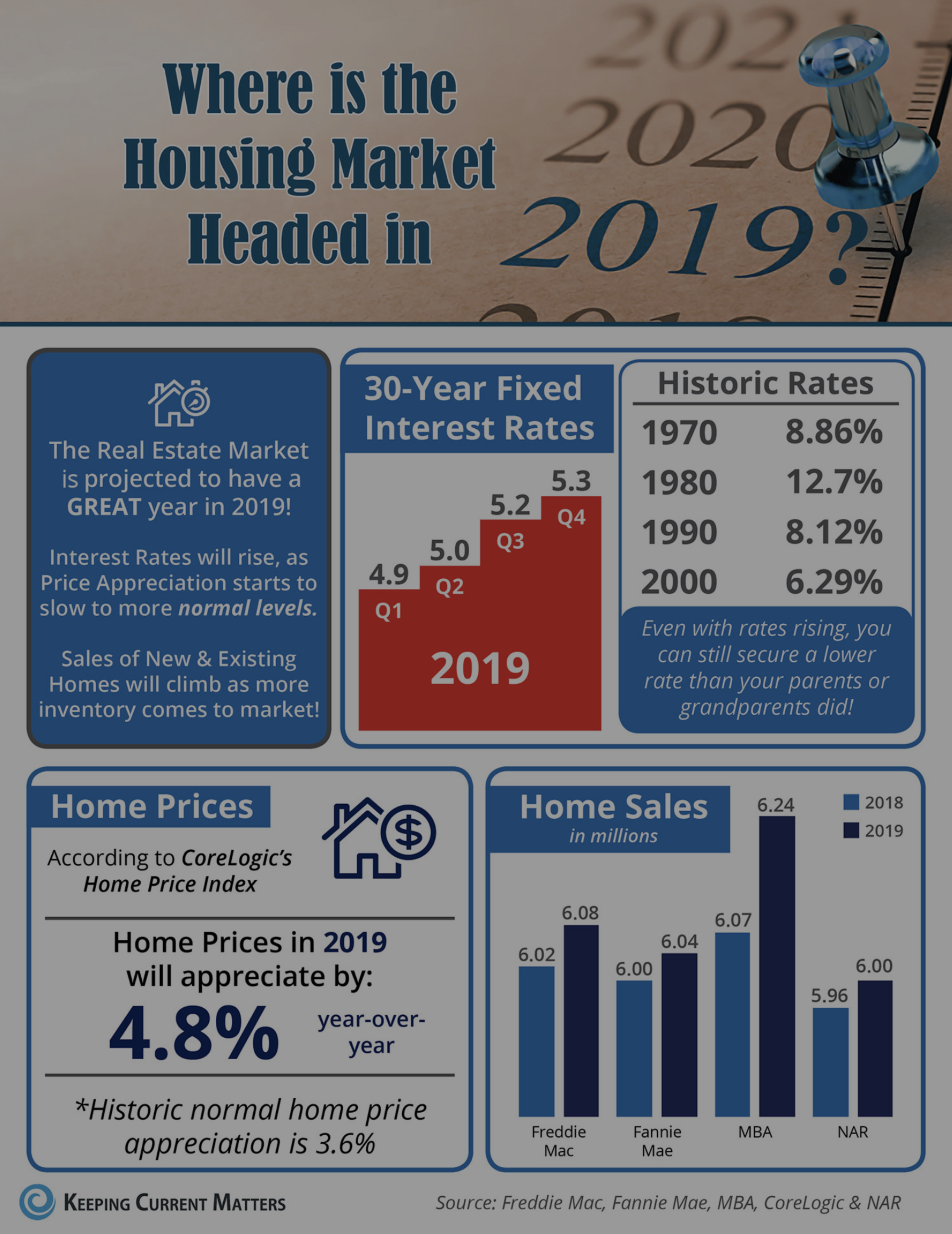 2019 Housing Predictions