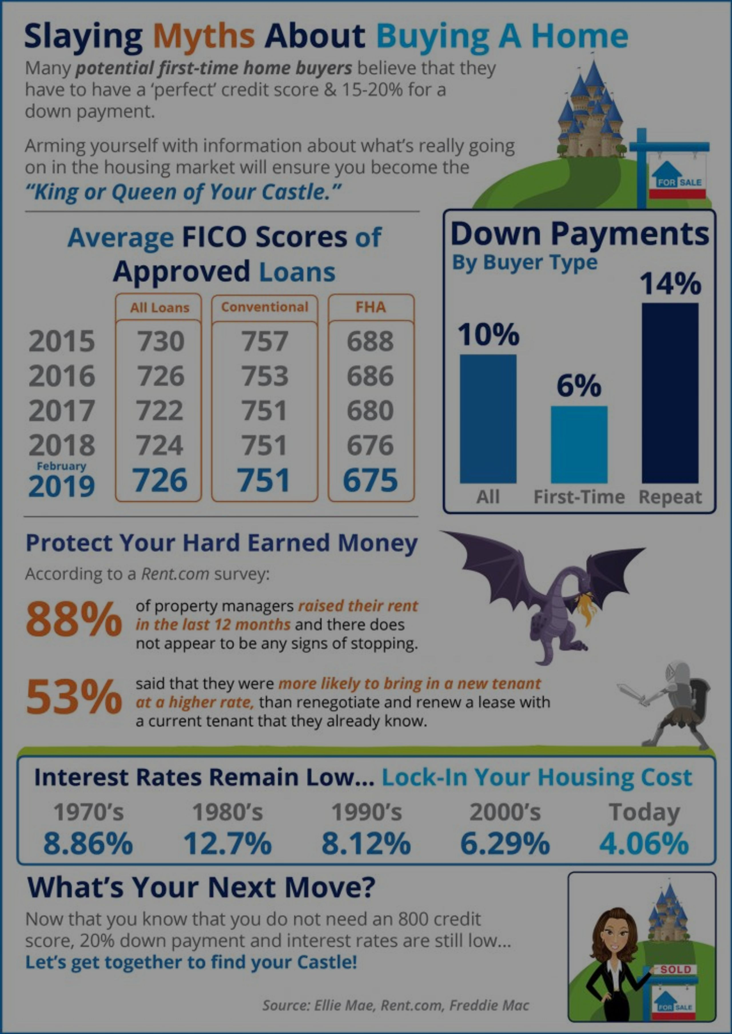 Slaying Myths About Buying A Home
