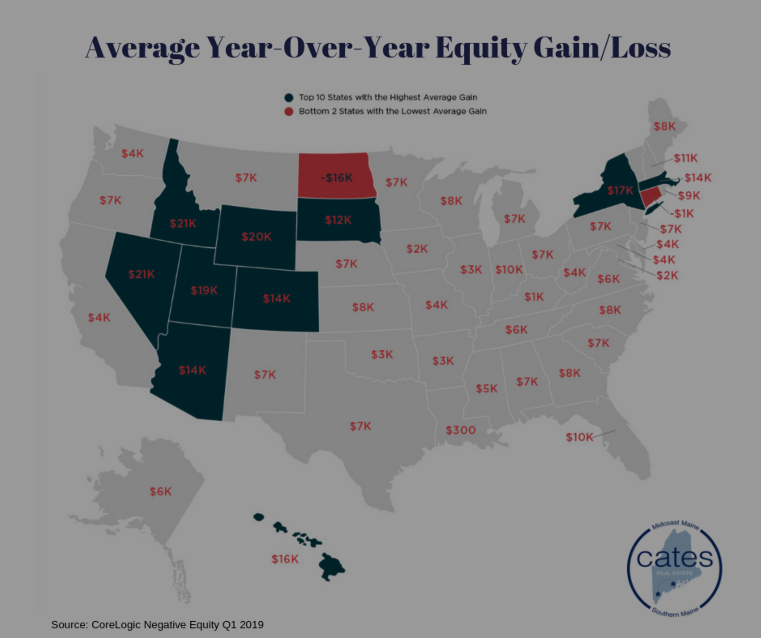 Average Year-Over-Year Equity
