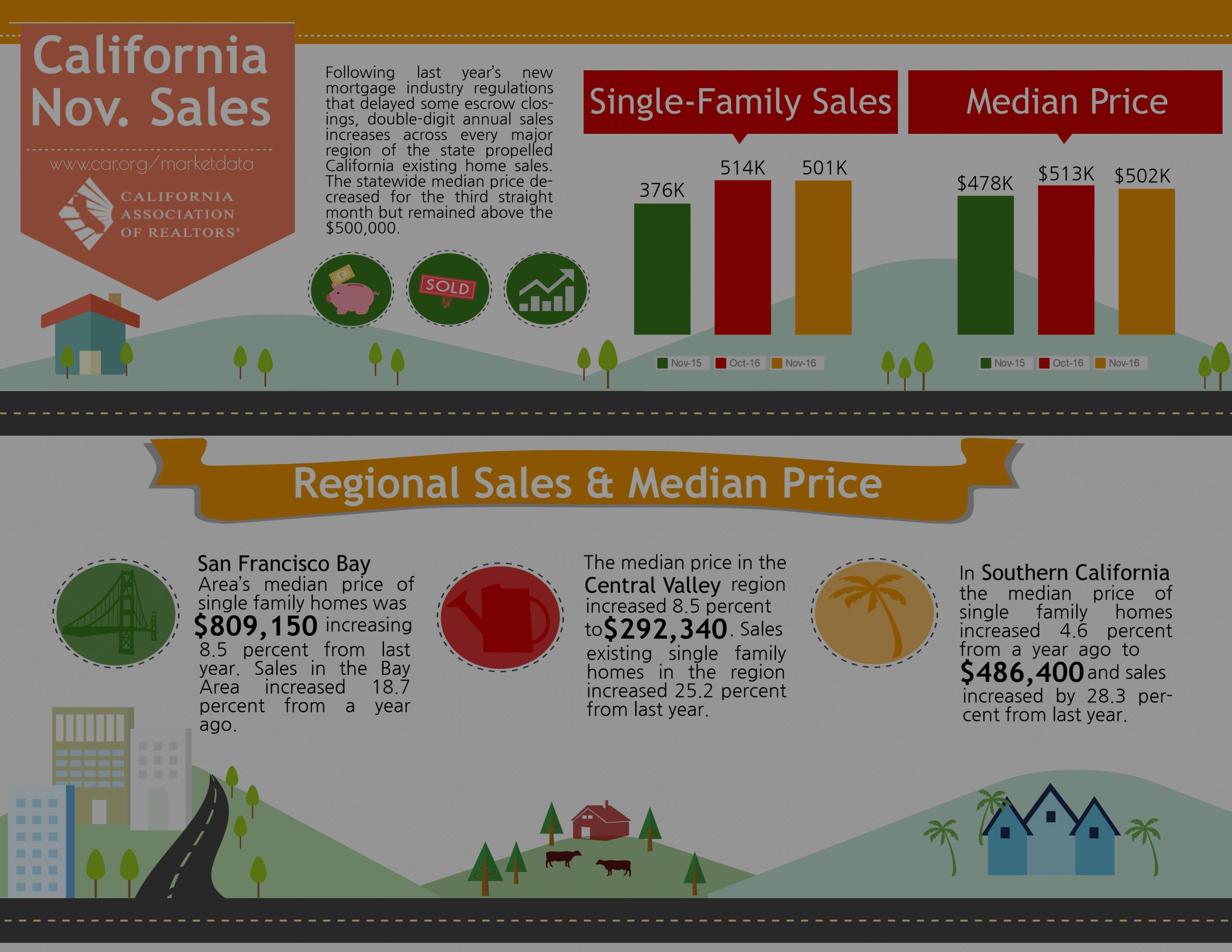 California Sales Report – November 2016