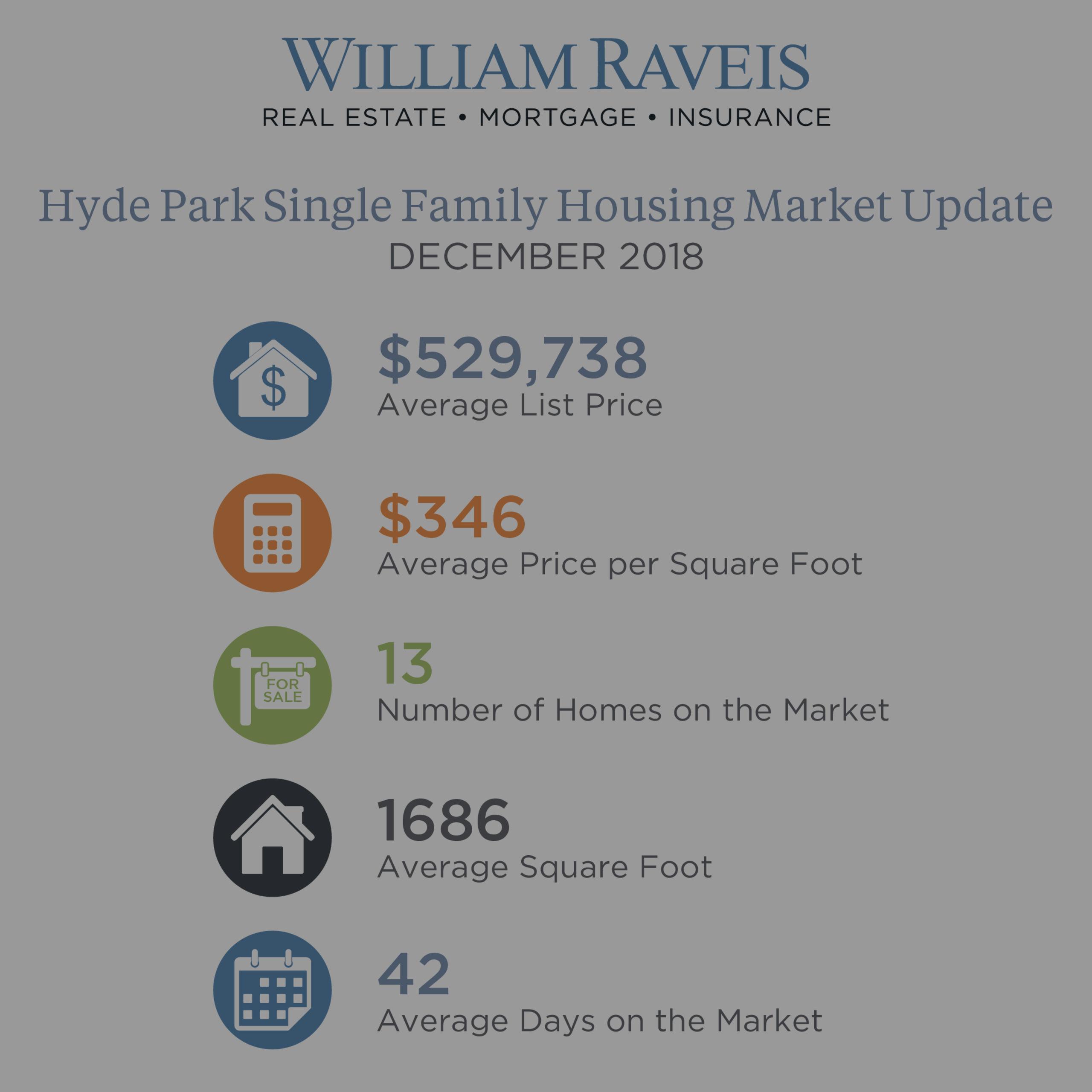Hyde Park Housing Market Update December 2018
