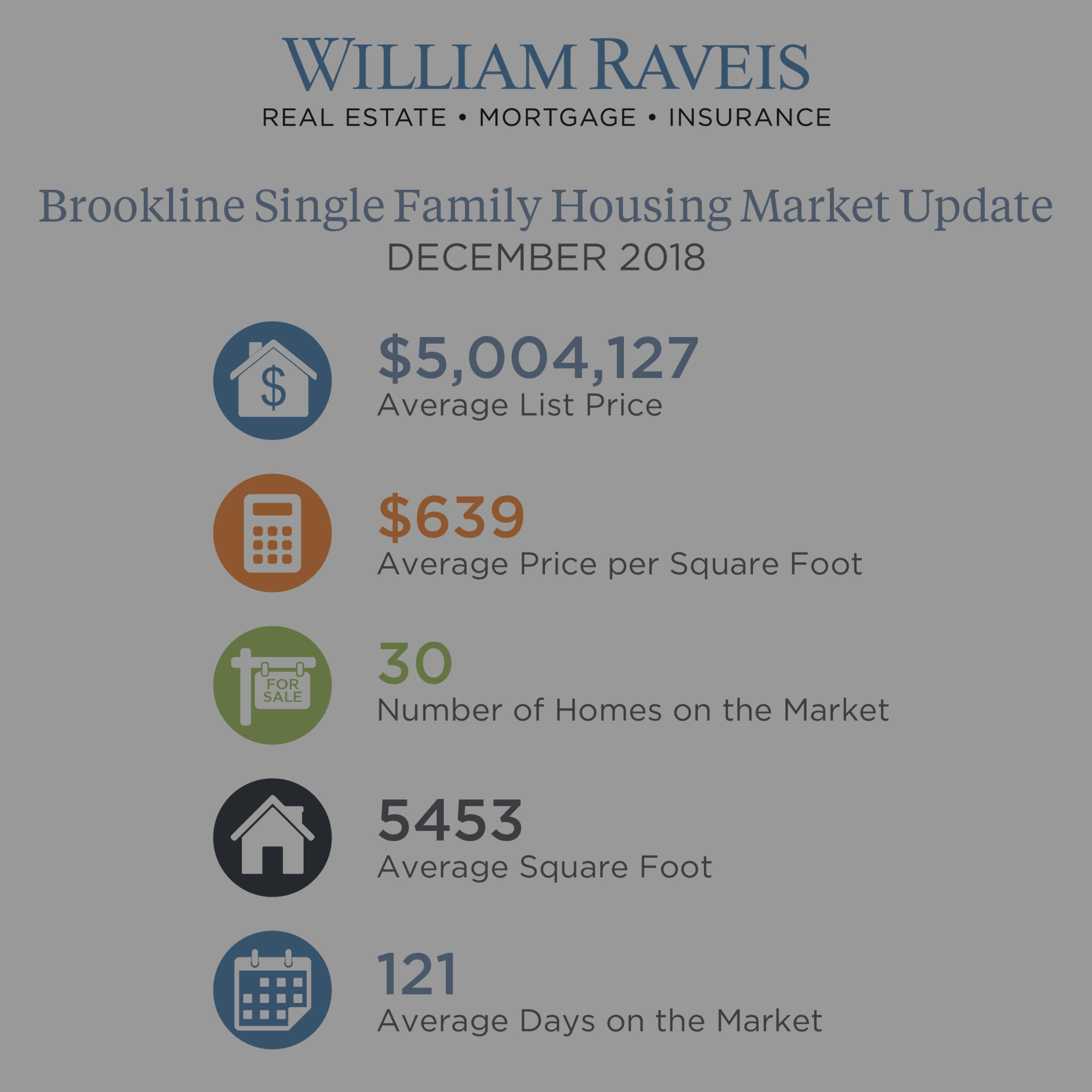 Brookline Housing Market Update December 2018