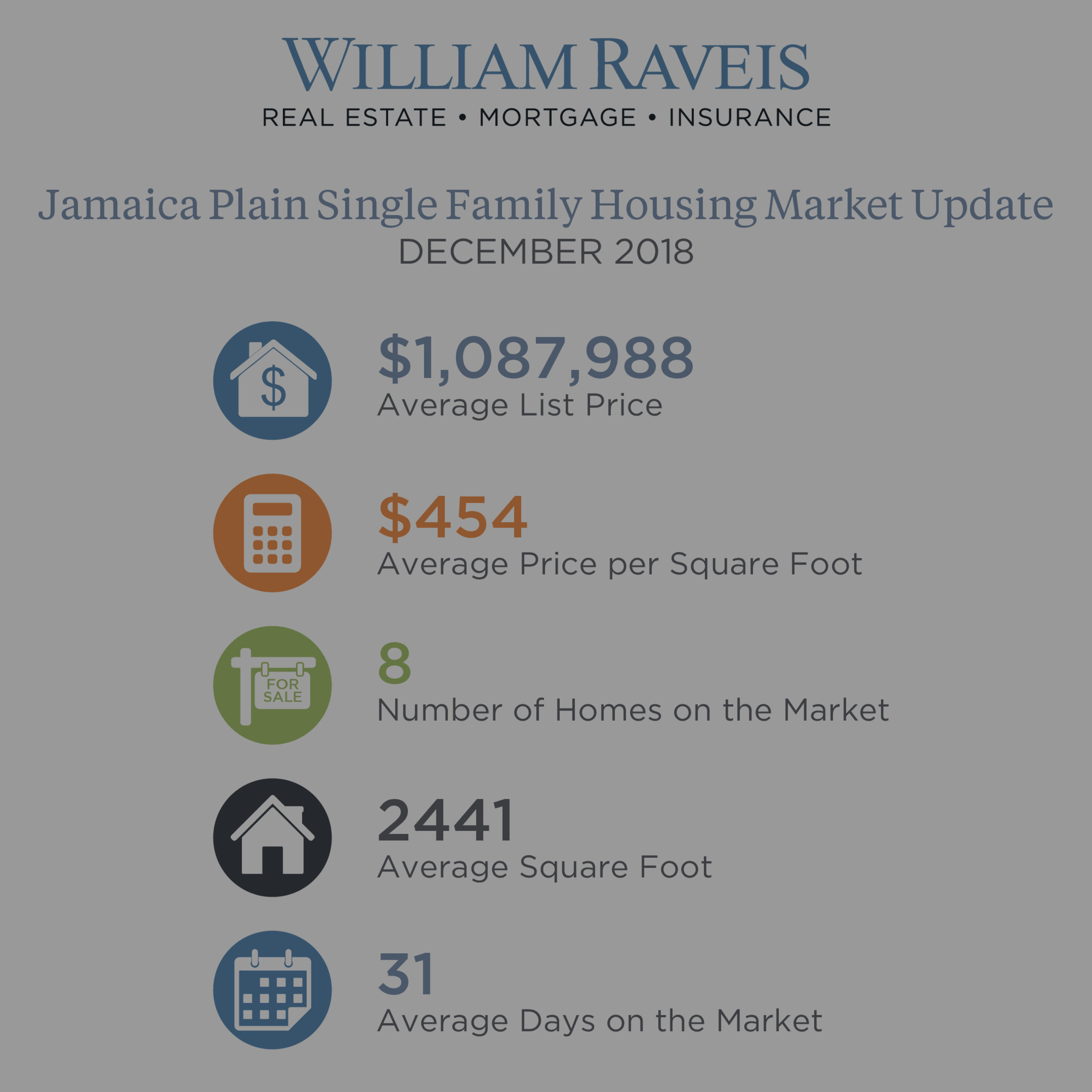 Jamaica Plain Housing Market Update December 2018