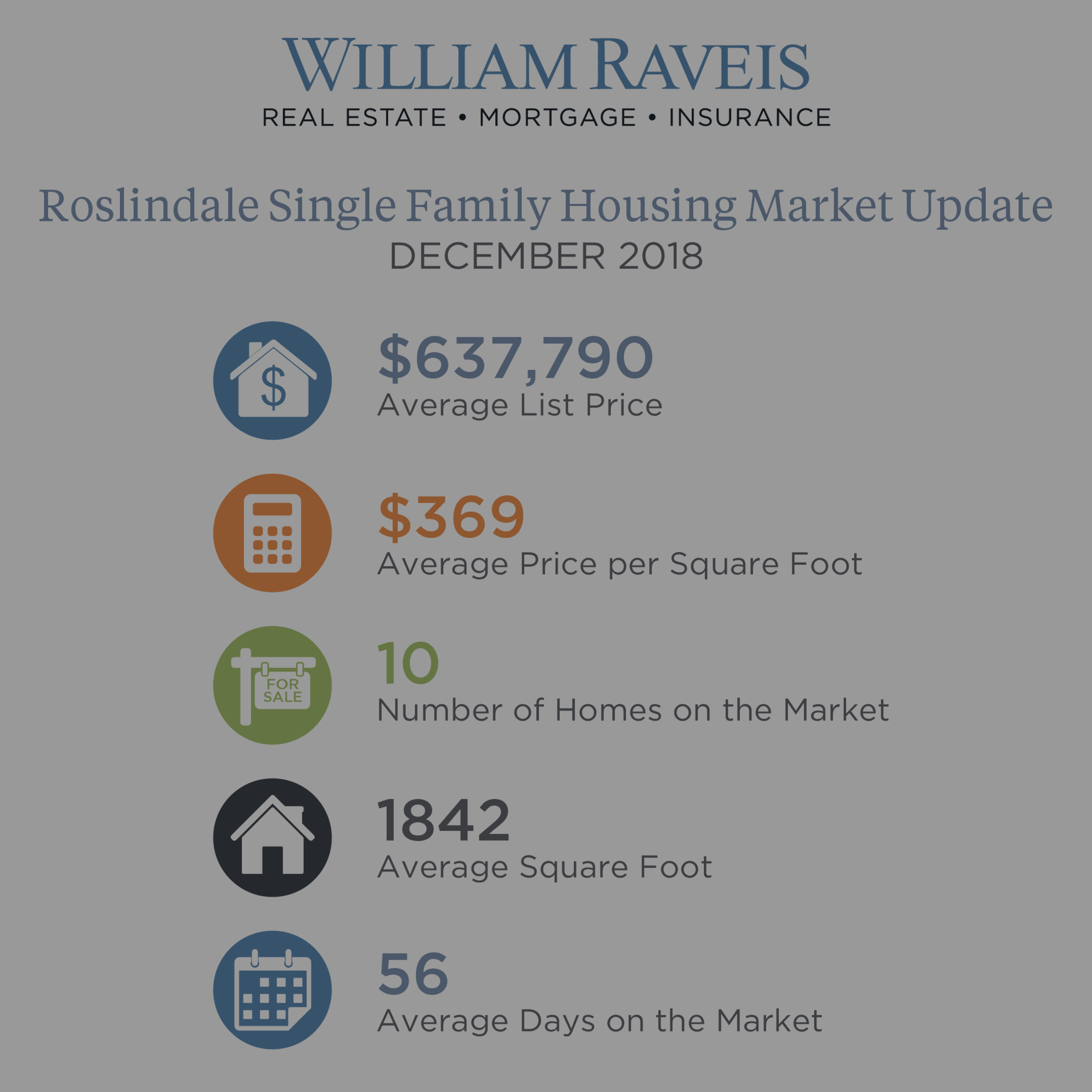 Roslindale Housing Market Update December 2018