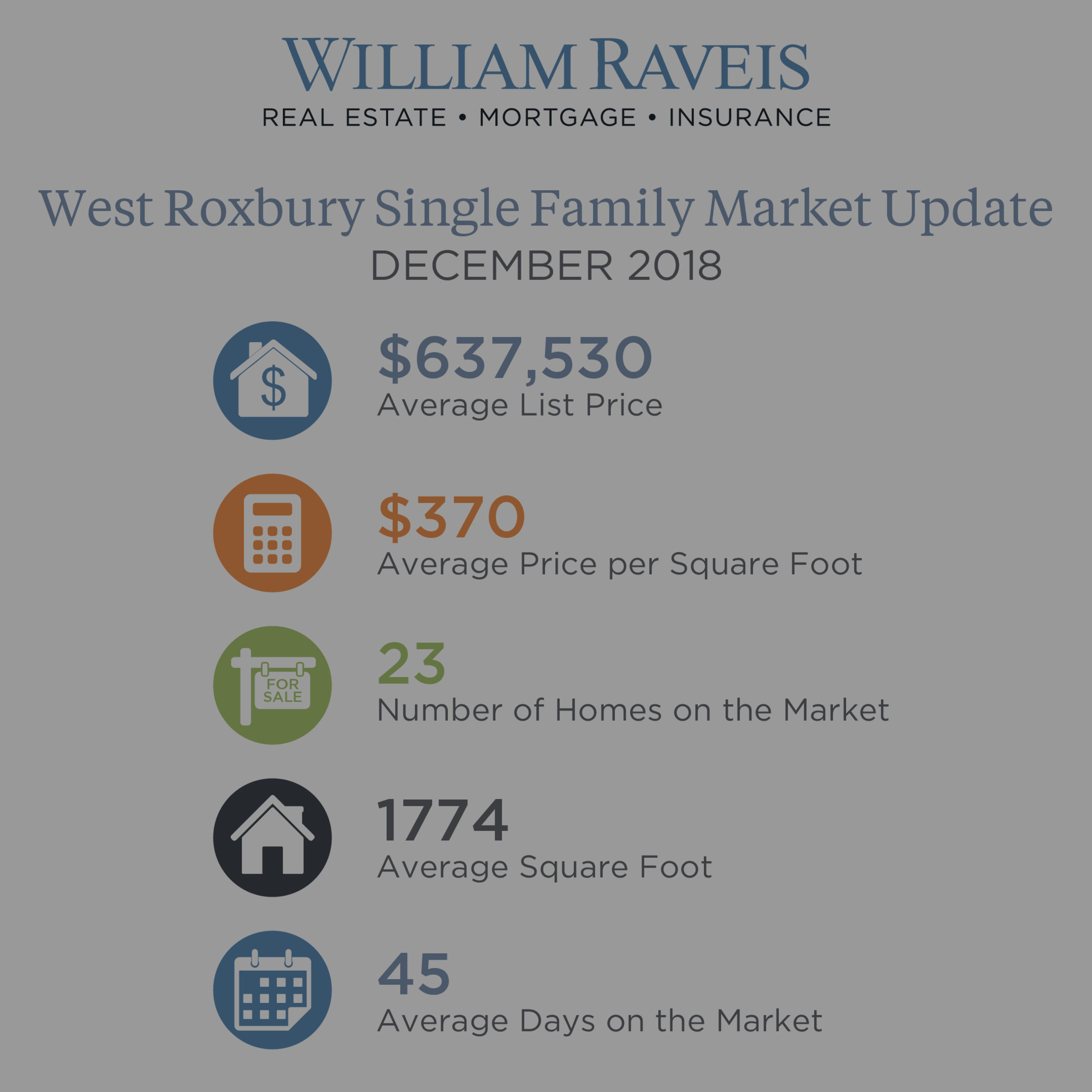 West Roxbury Housing Market Update December 2018