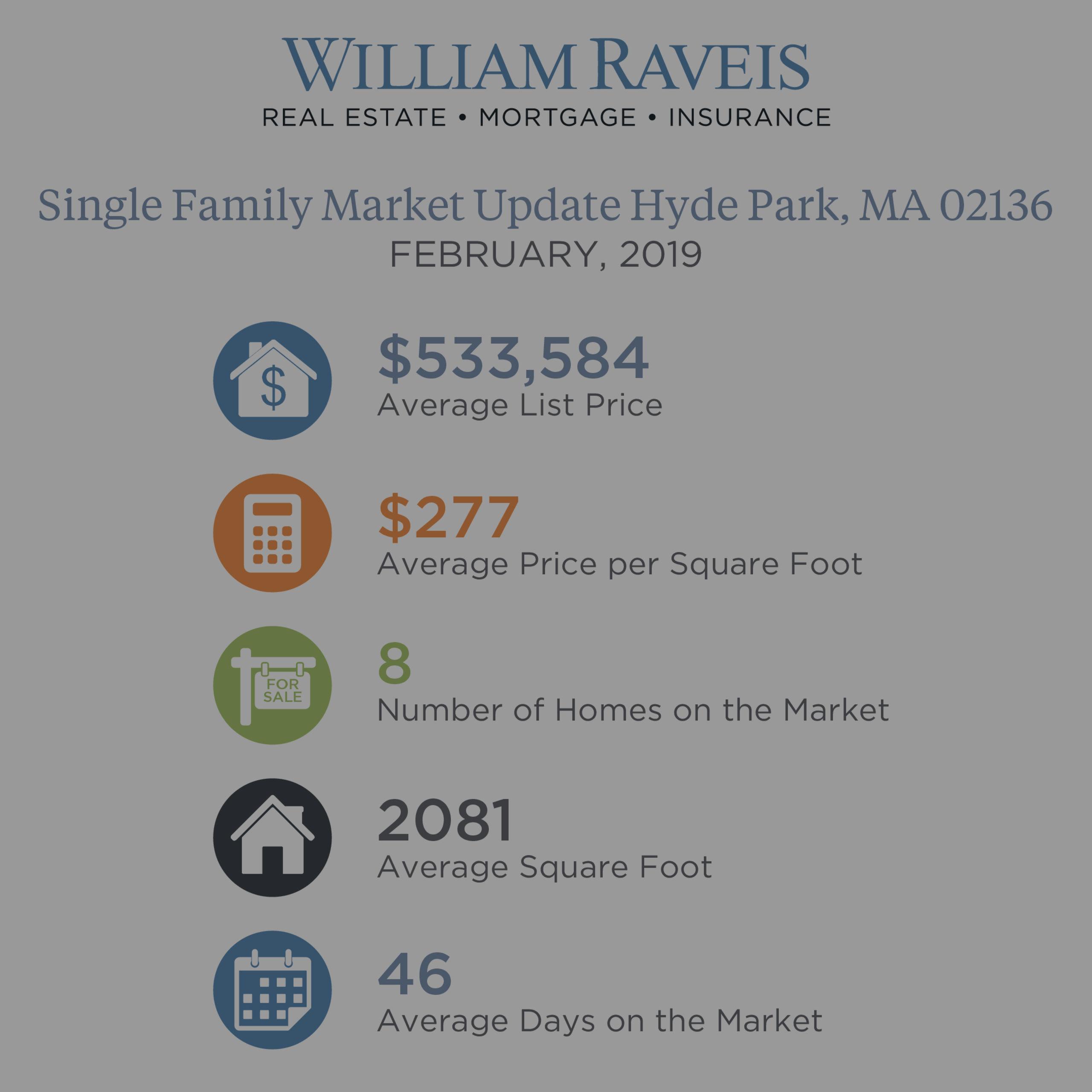 Hyde Park Single Family & Condominium Housing Market Update February 2019