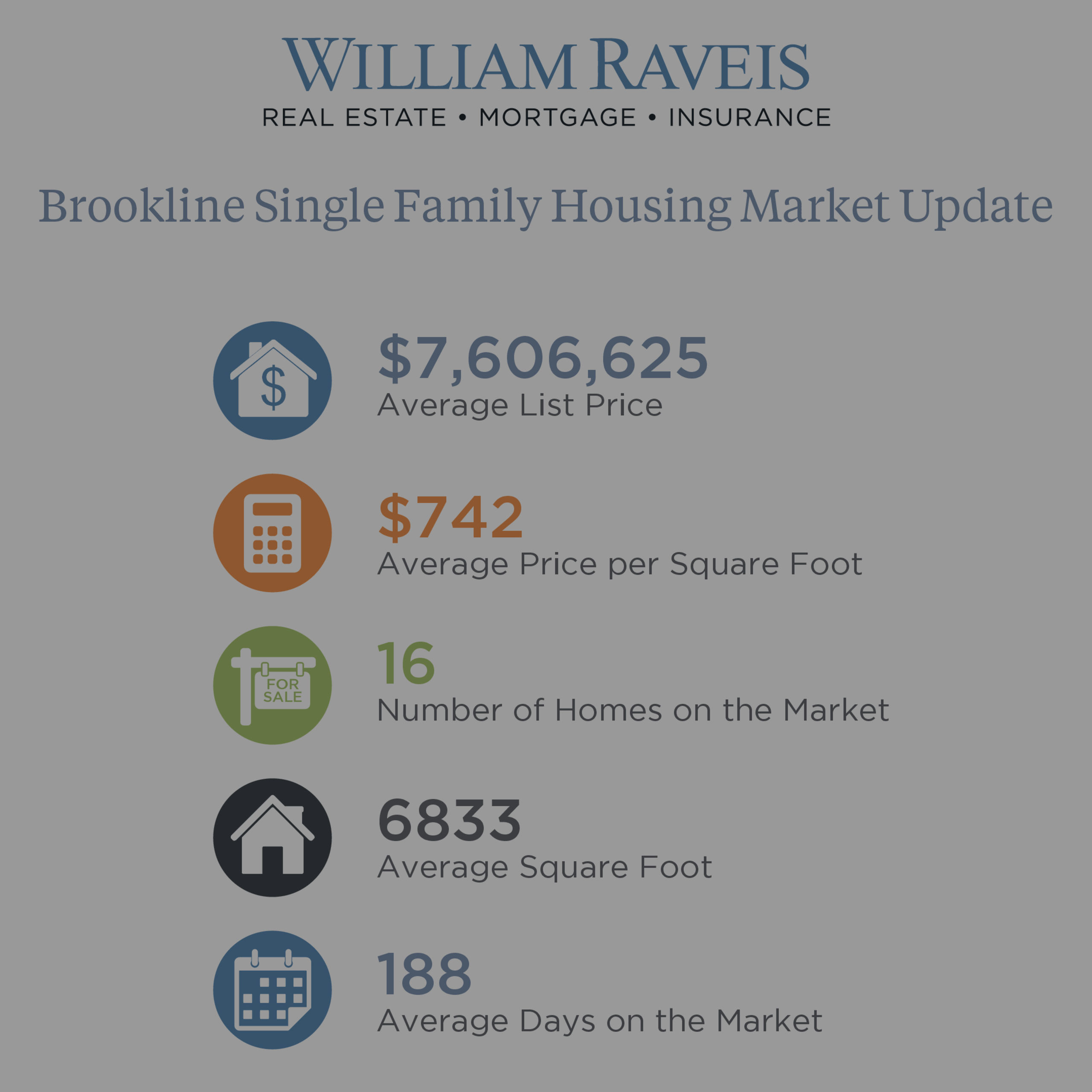 Brookline Housing Market Update January 2019
