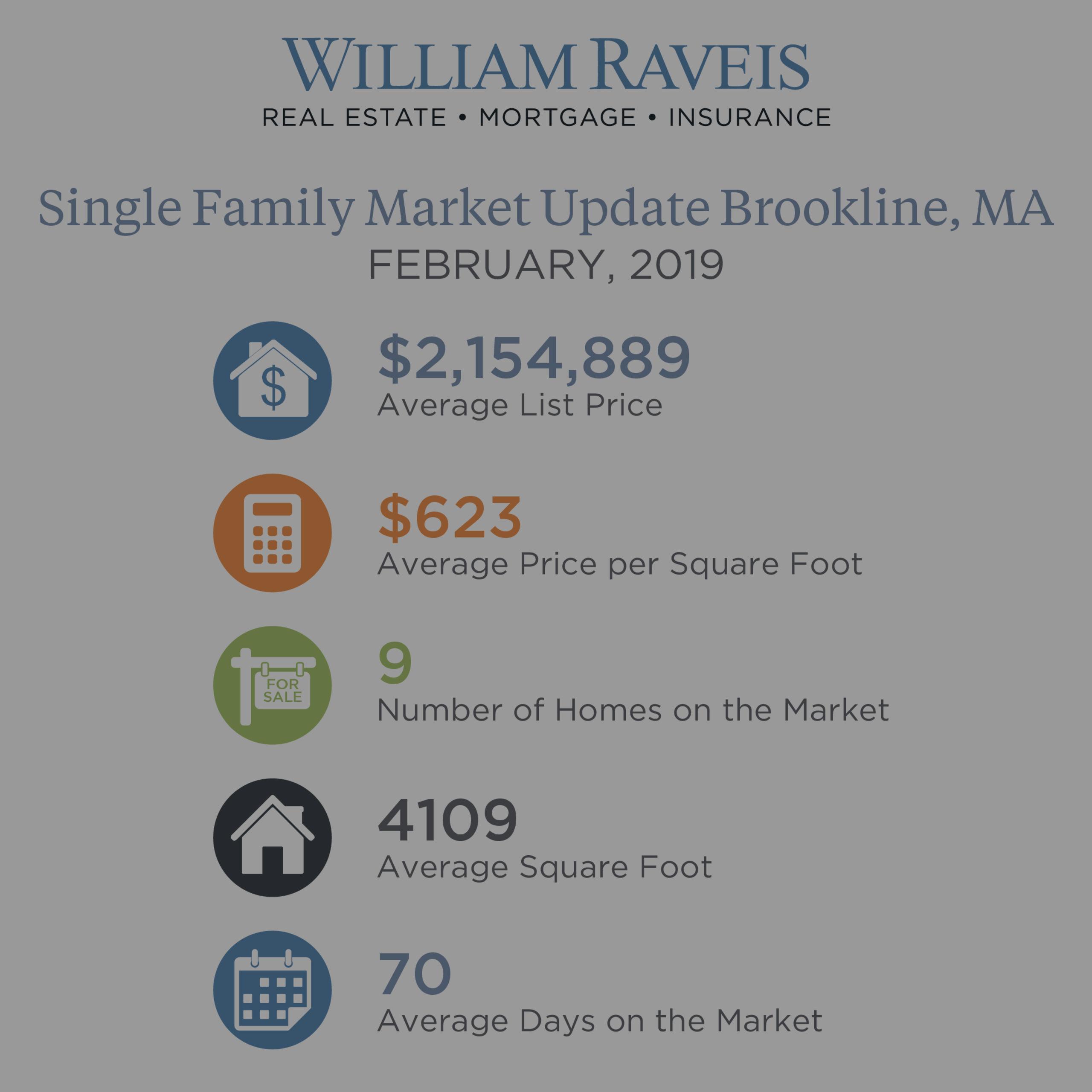 Brookline Single Family & Condominium Housing Market Update February 2019