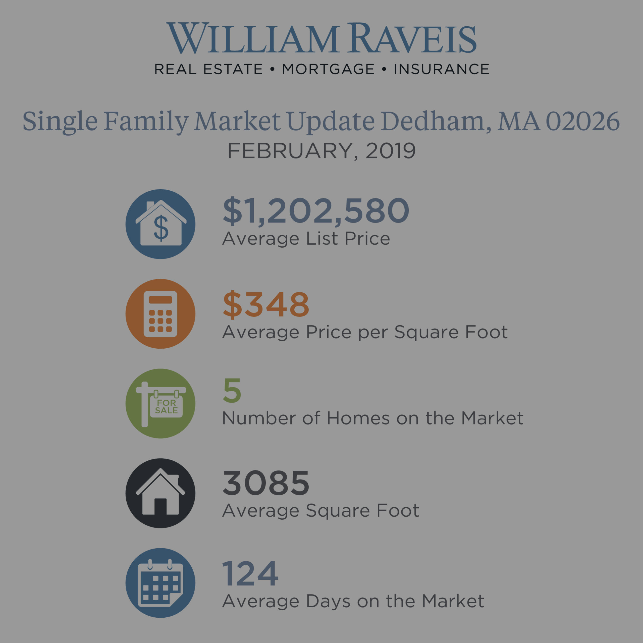 Dedham Single Family & Condominium Housing Market Update February 2019