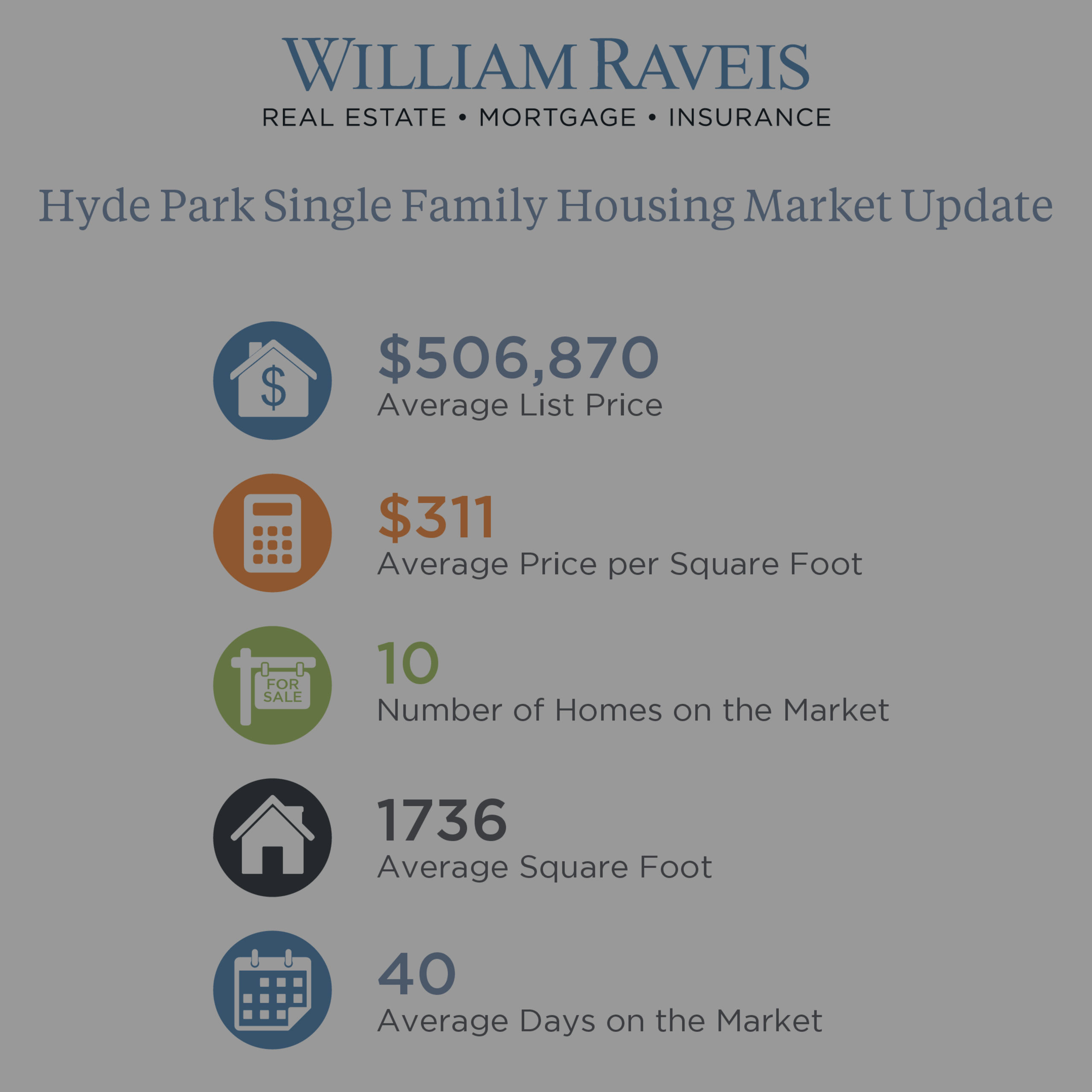 Hyde Park Housing Market Update January 2019 Single Family & Condominium