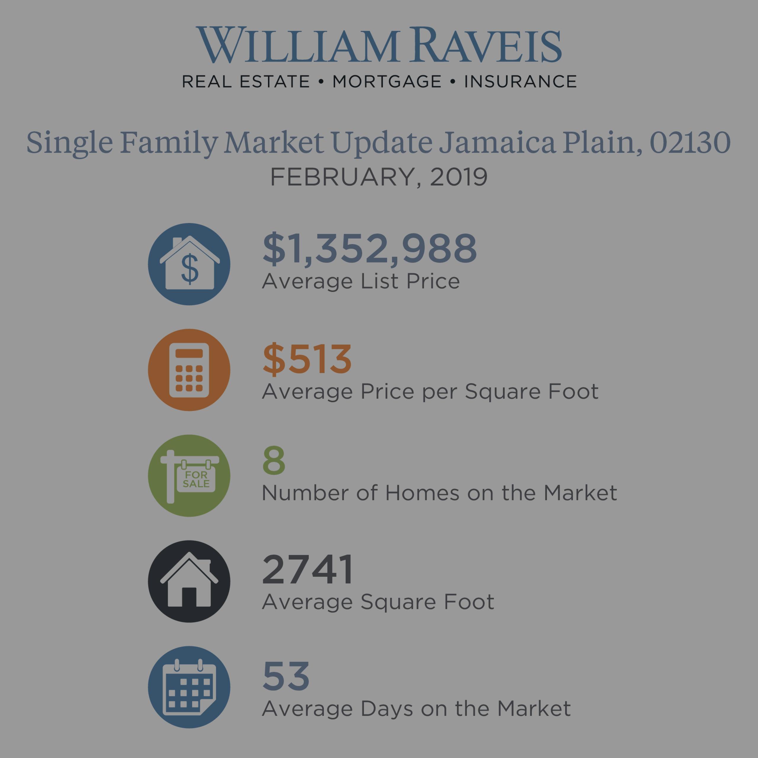 Jamaica Plain Single Family & Condominium Housing Market Update February 2019
