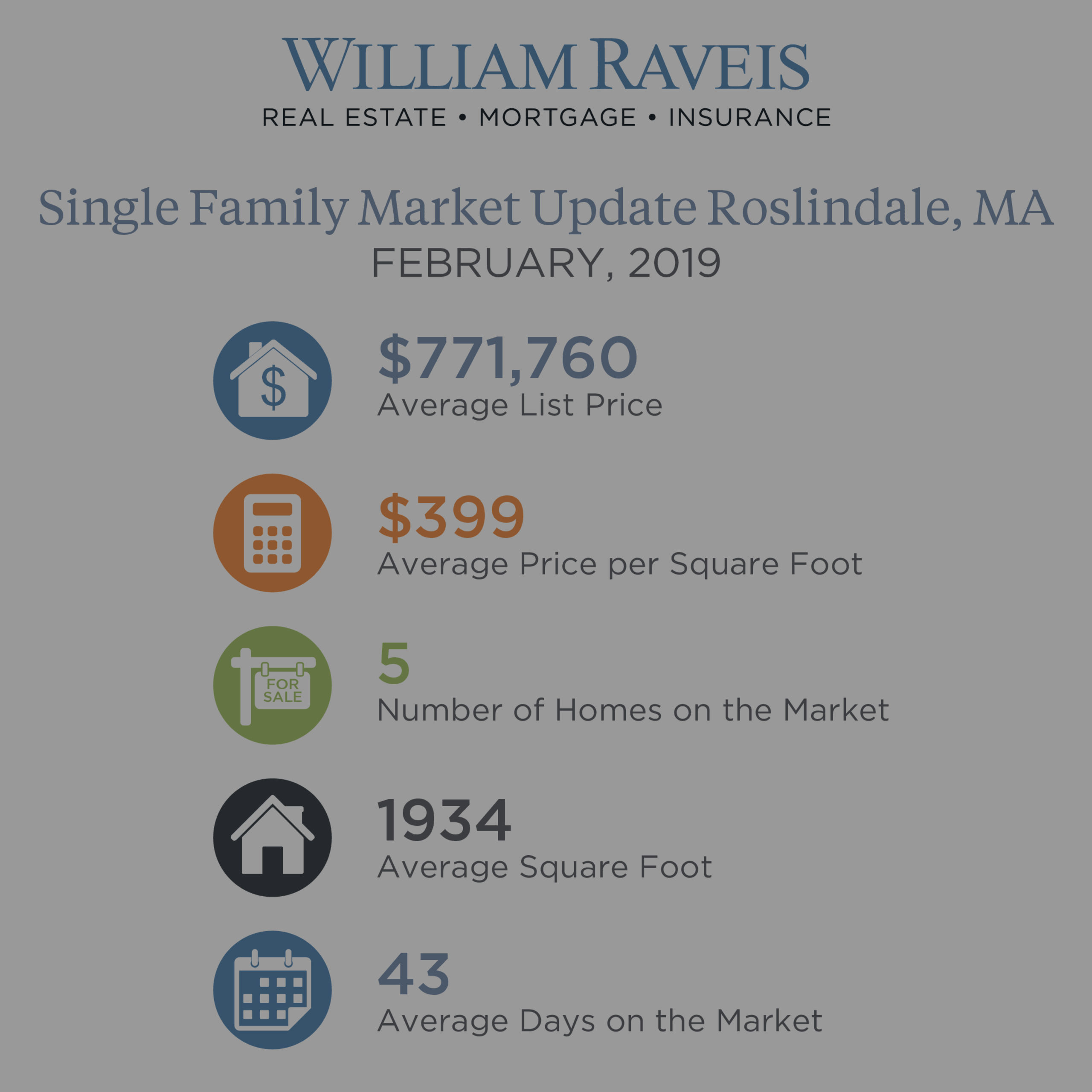 Roslindale Single Family & Condominium Housing Market Update February 2019