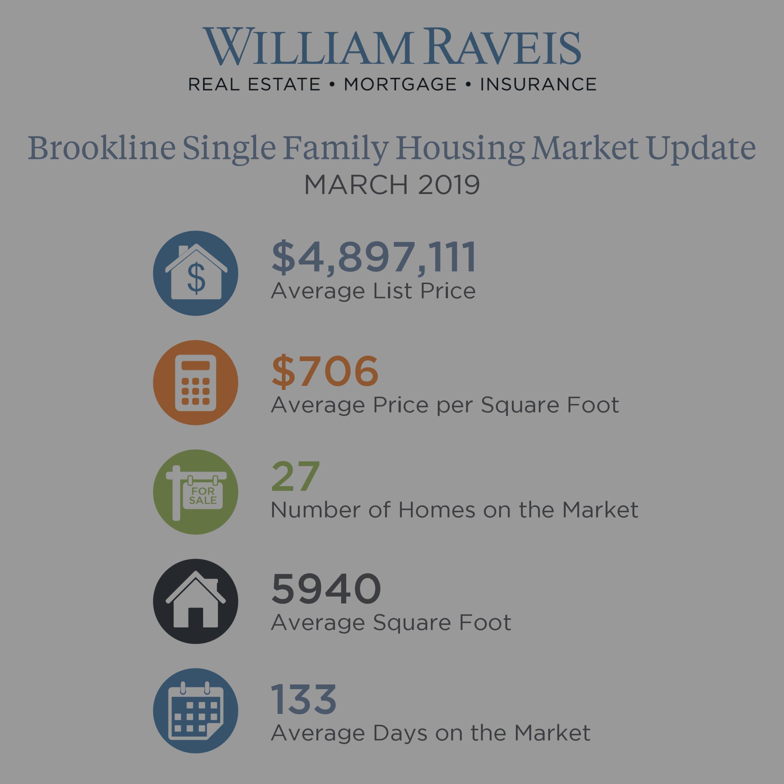 Brookline Single Family & Condominium Market Update