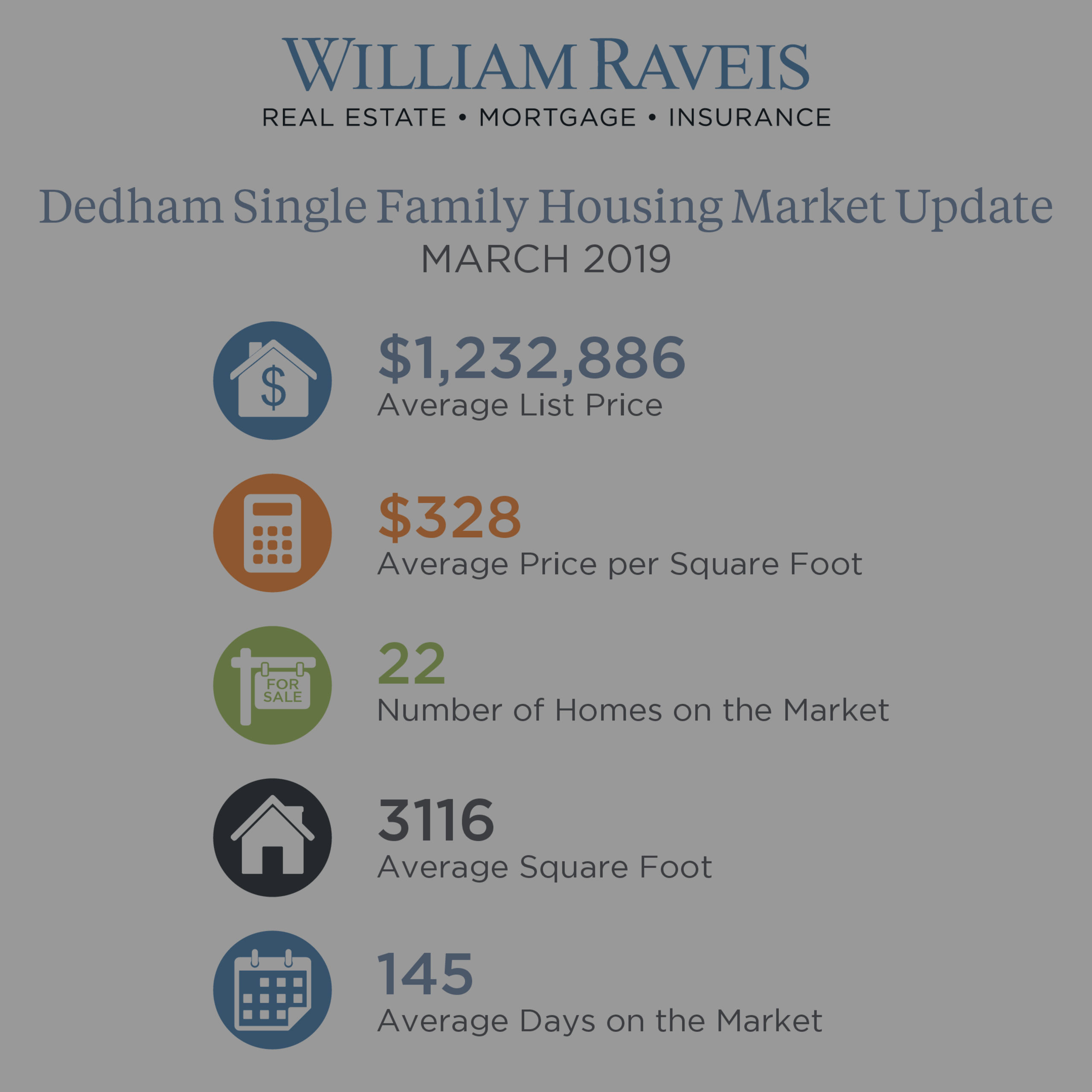 Dedham Housing Market Update March 2019 Single Family & Condominium