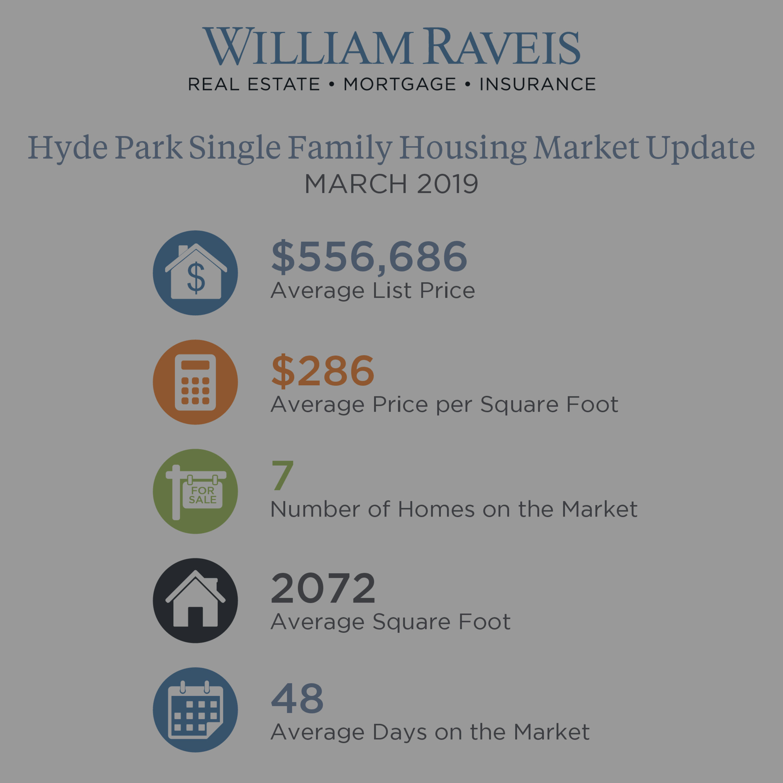 Hyde Park Housing Market Update March 2019 Single Family & Condominium